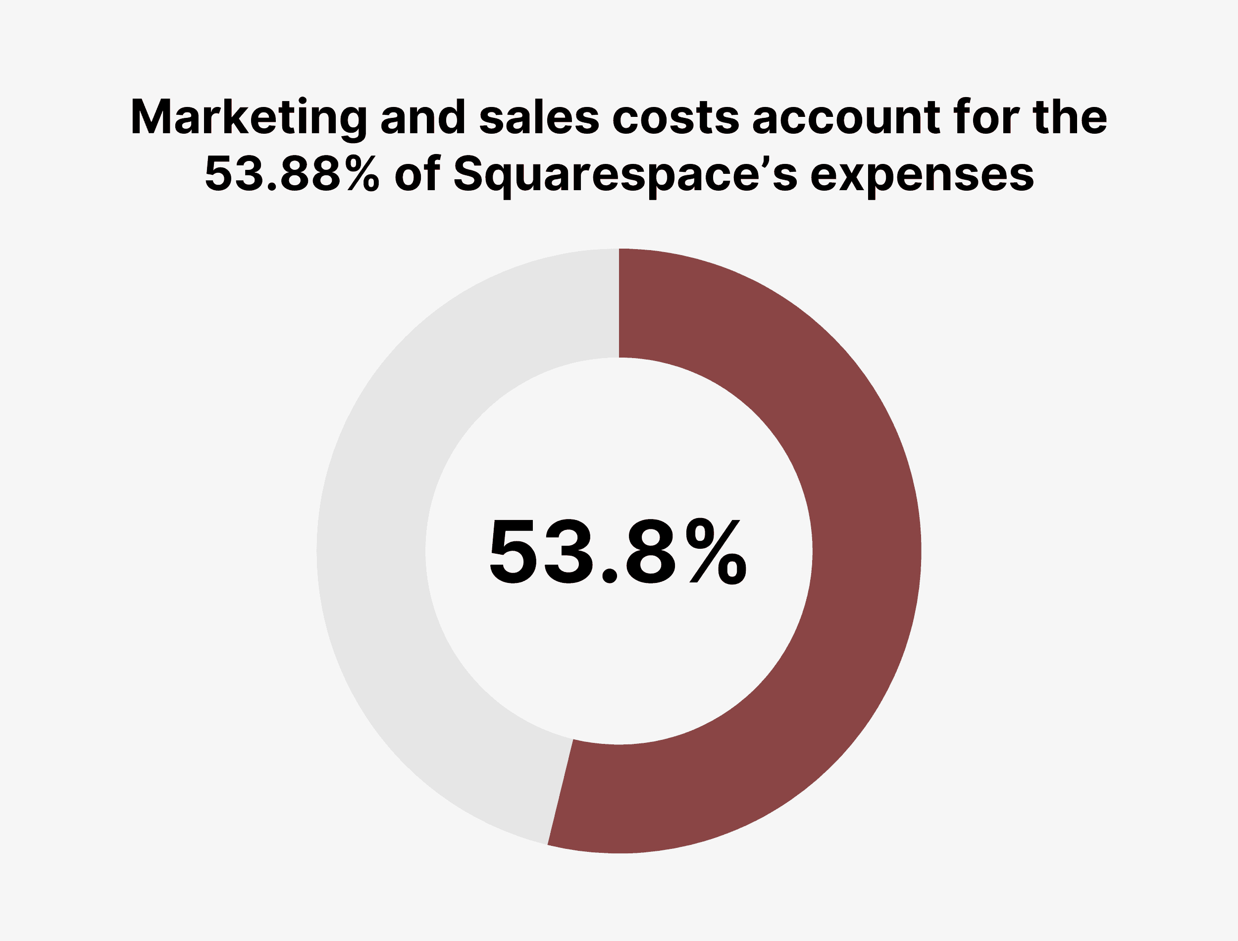 Marketing and sales costs account for the 53.88% of Squarespace's expenses