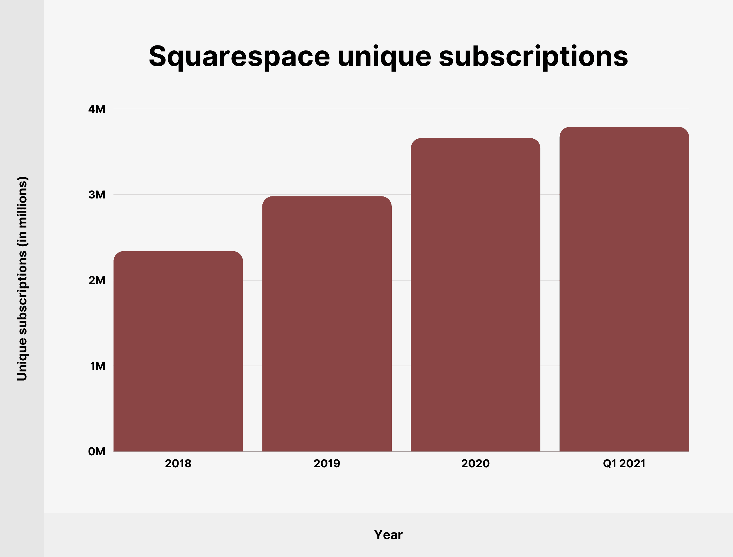 Squarespace unique subscriptions