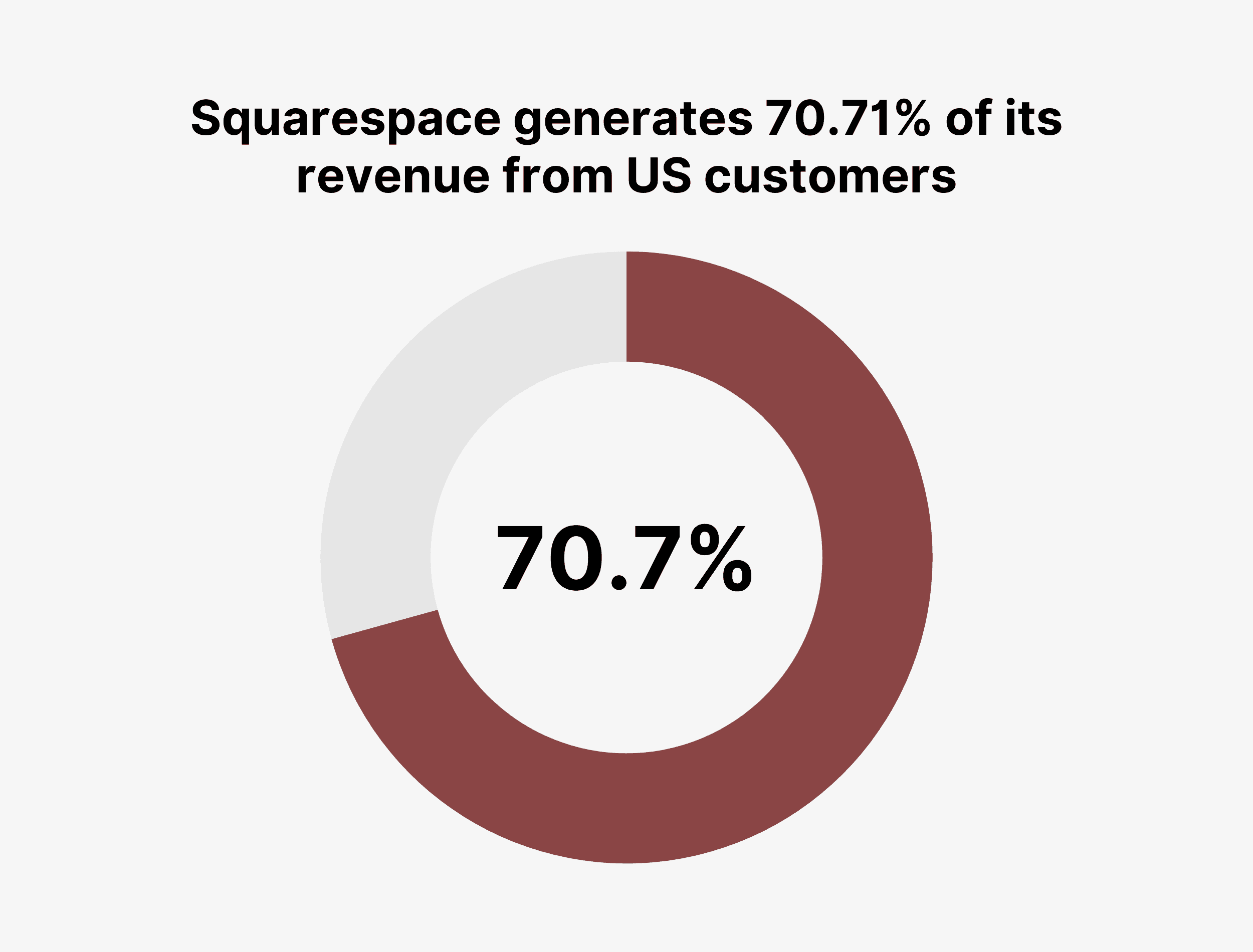 Squarespace generates 70.71% of its revenue from US customers