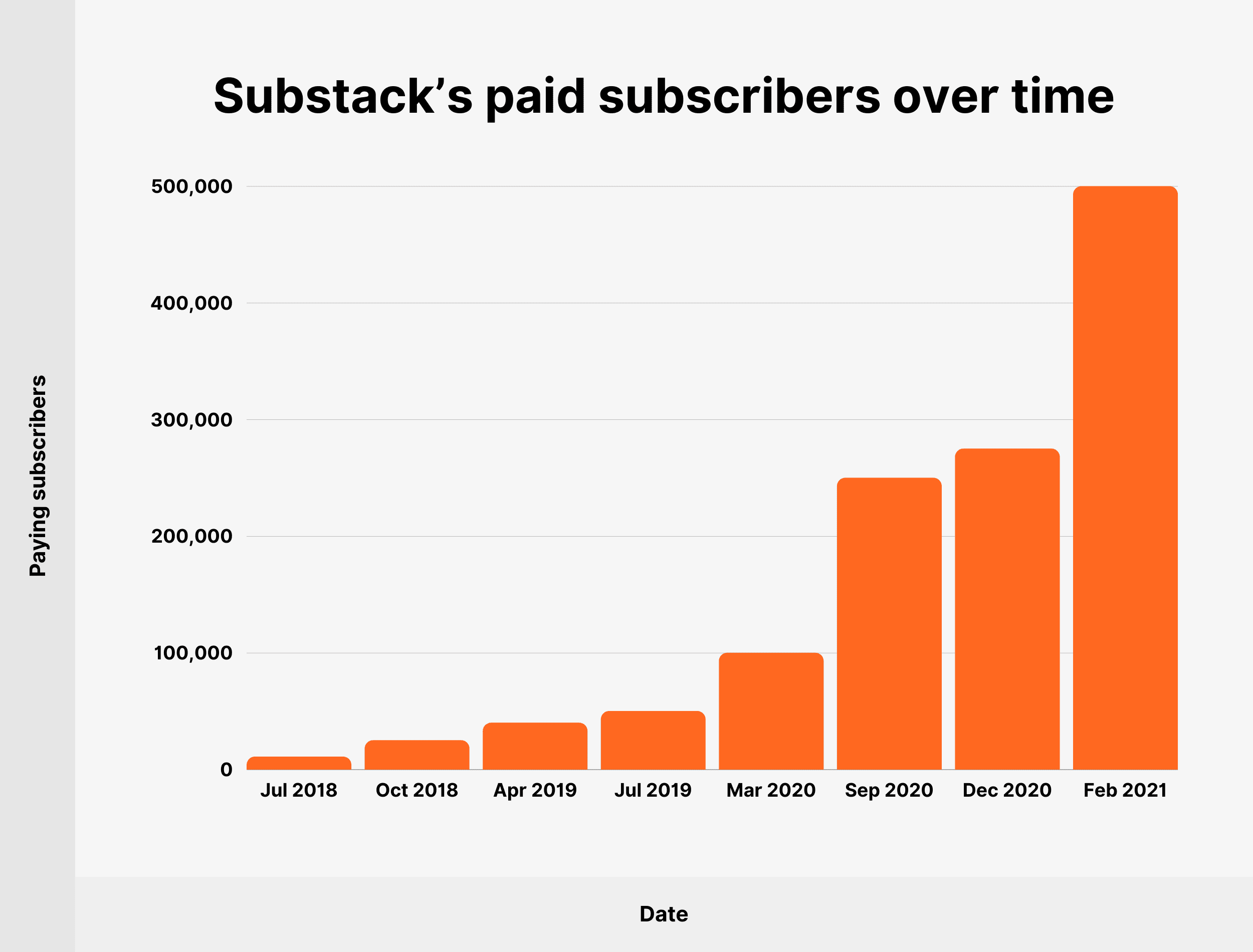 Substack's paid subscribers over time