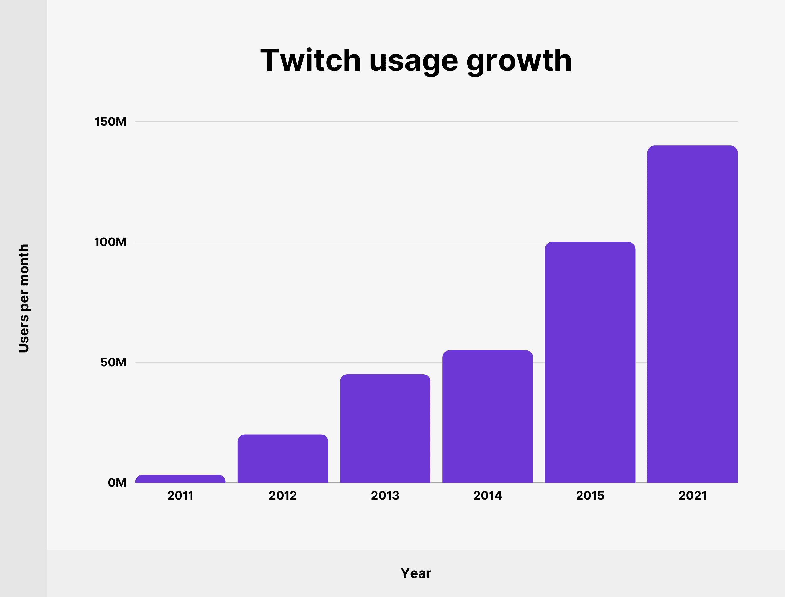 Twitch usage growth