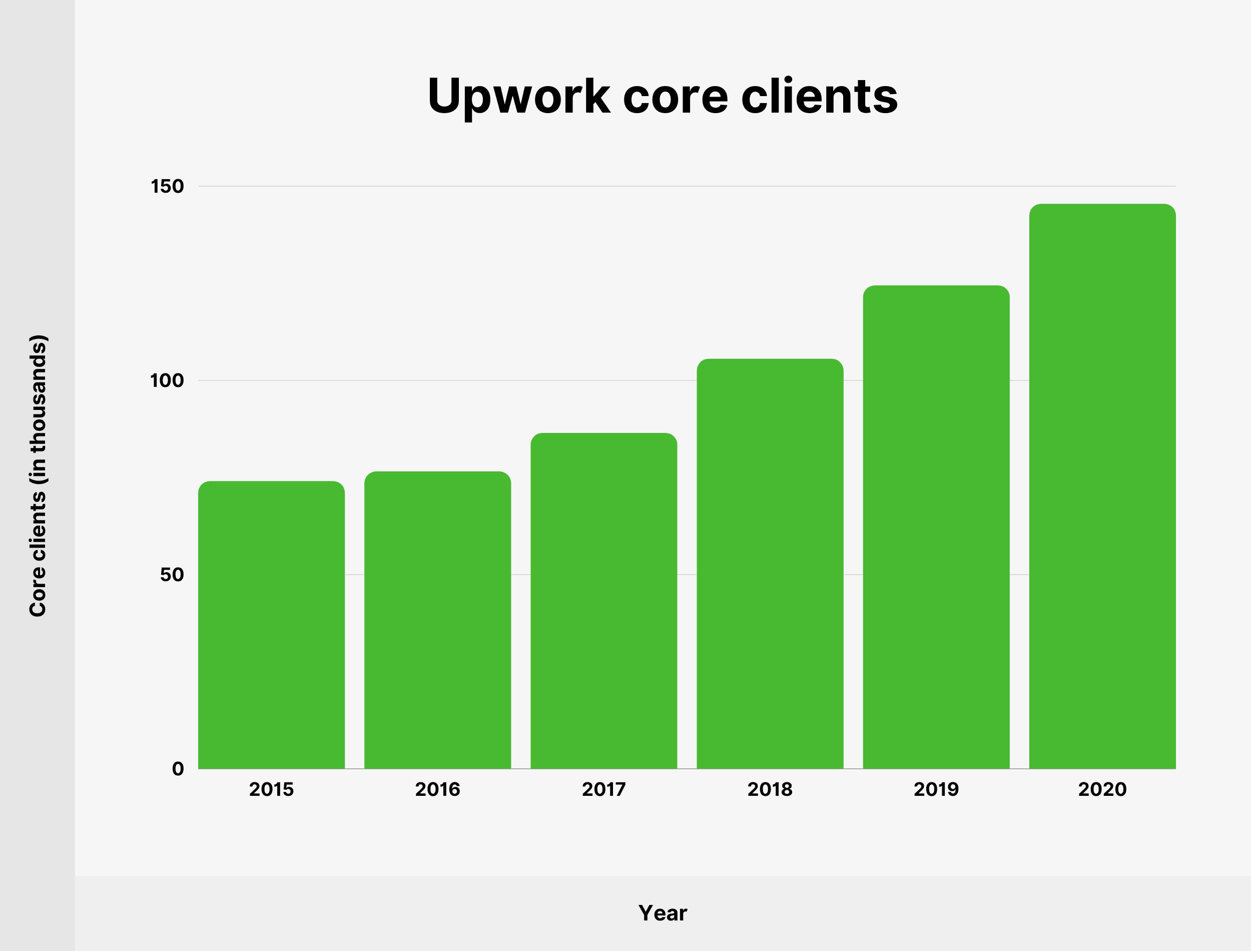Upwork core clients