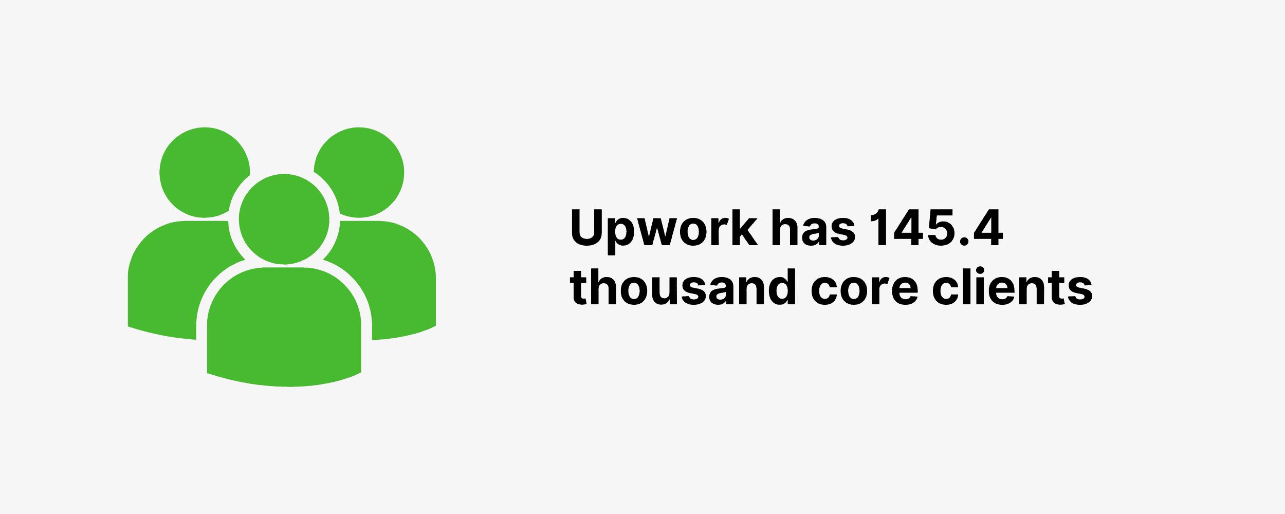 Upwork has 145.4 thousand core clients