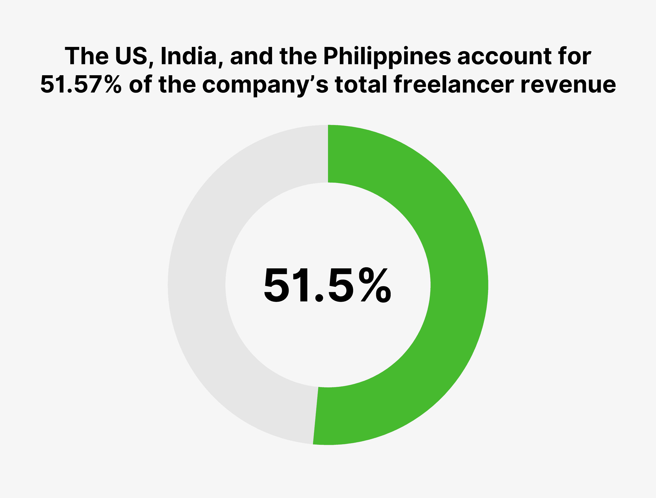 The US, India, and the Philippines account for 51.57% of the company's total freelancer revenue