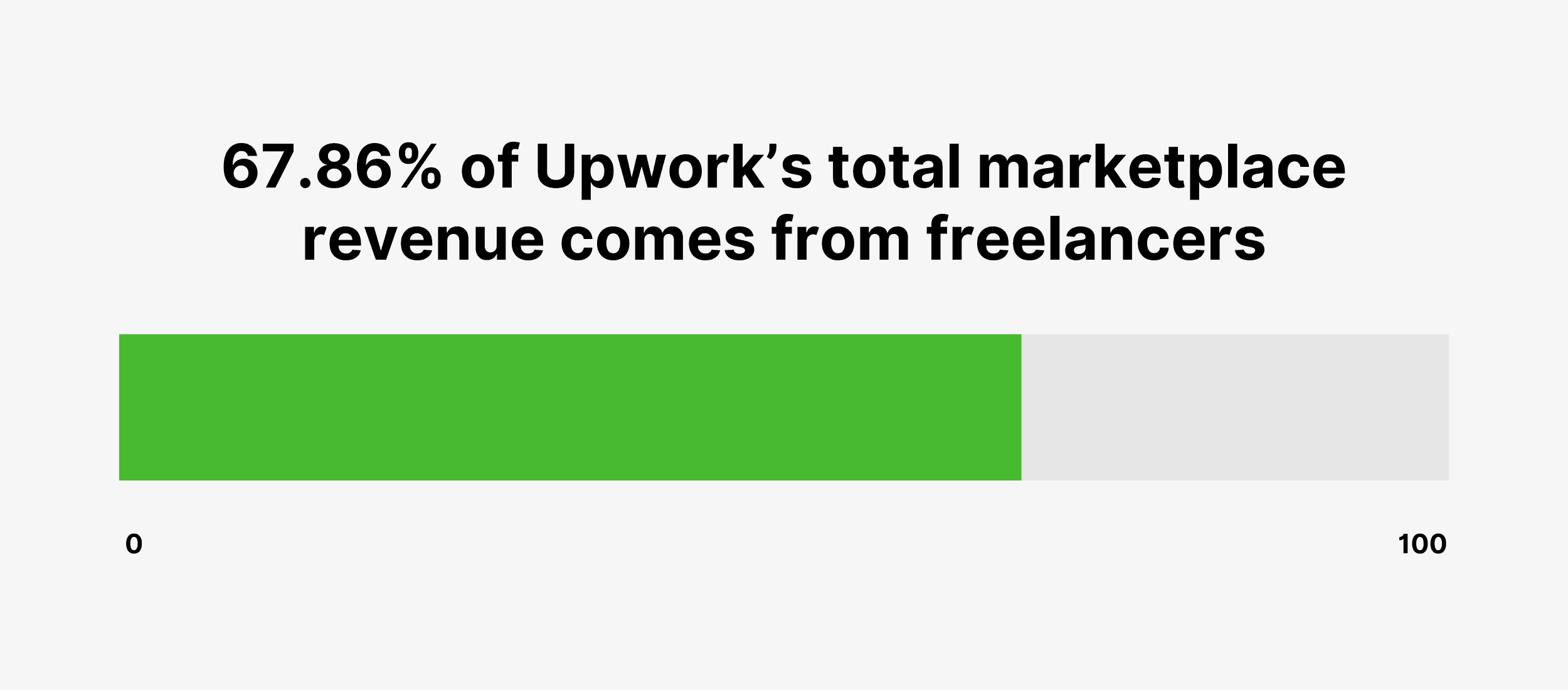 67.86% of Upwork's total marketplace revenue comes from freelancers