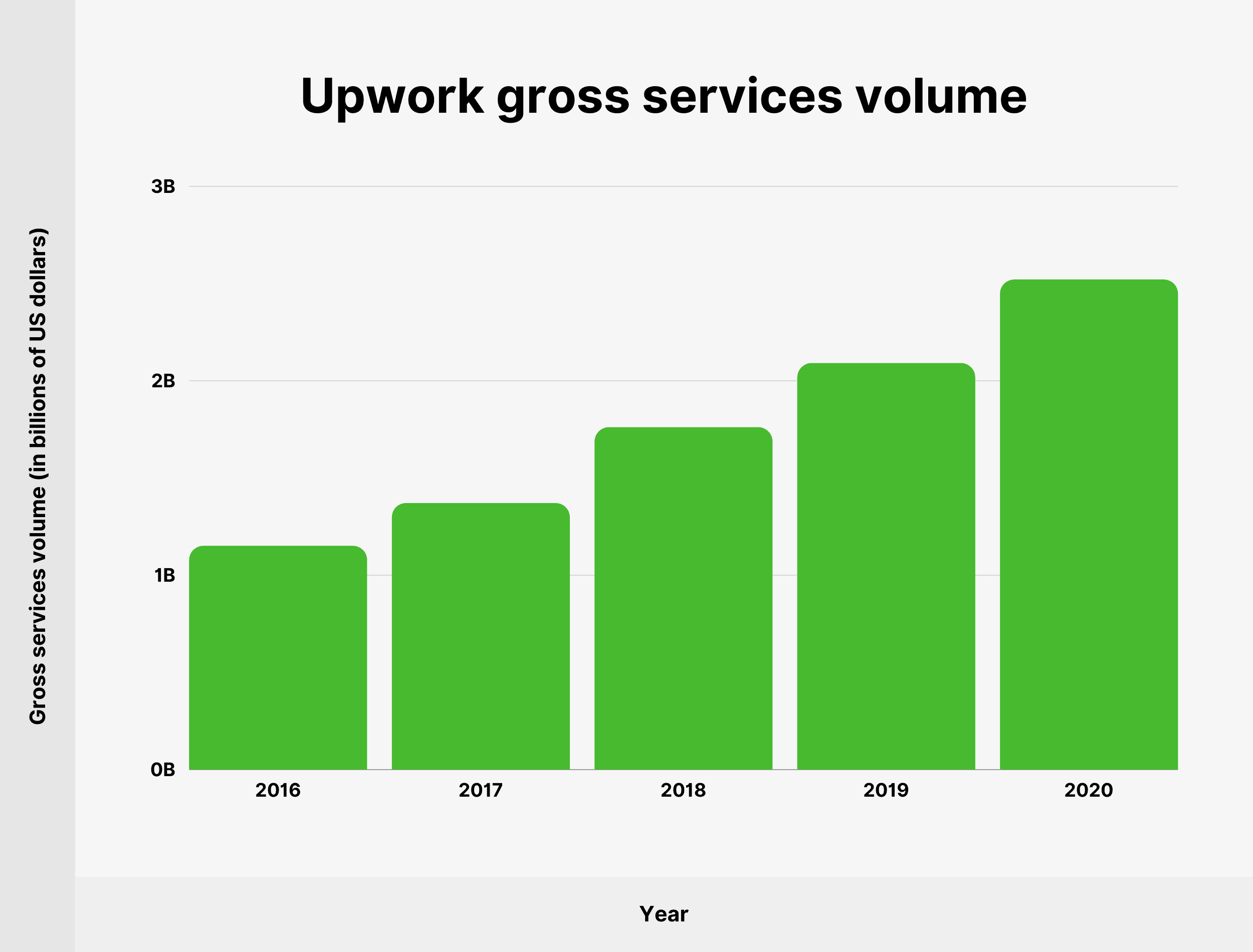 Upwork gross services volume
