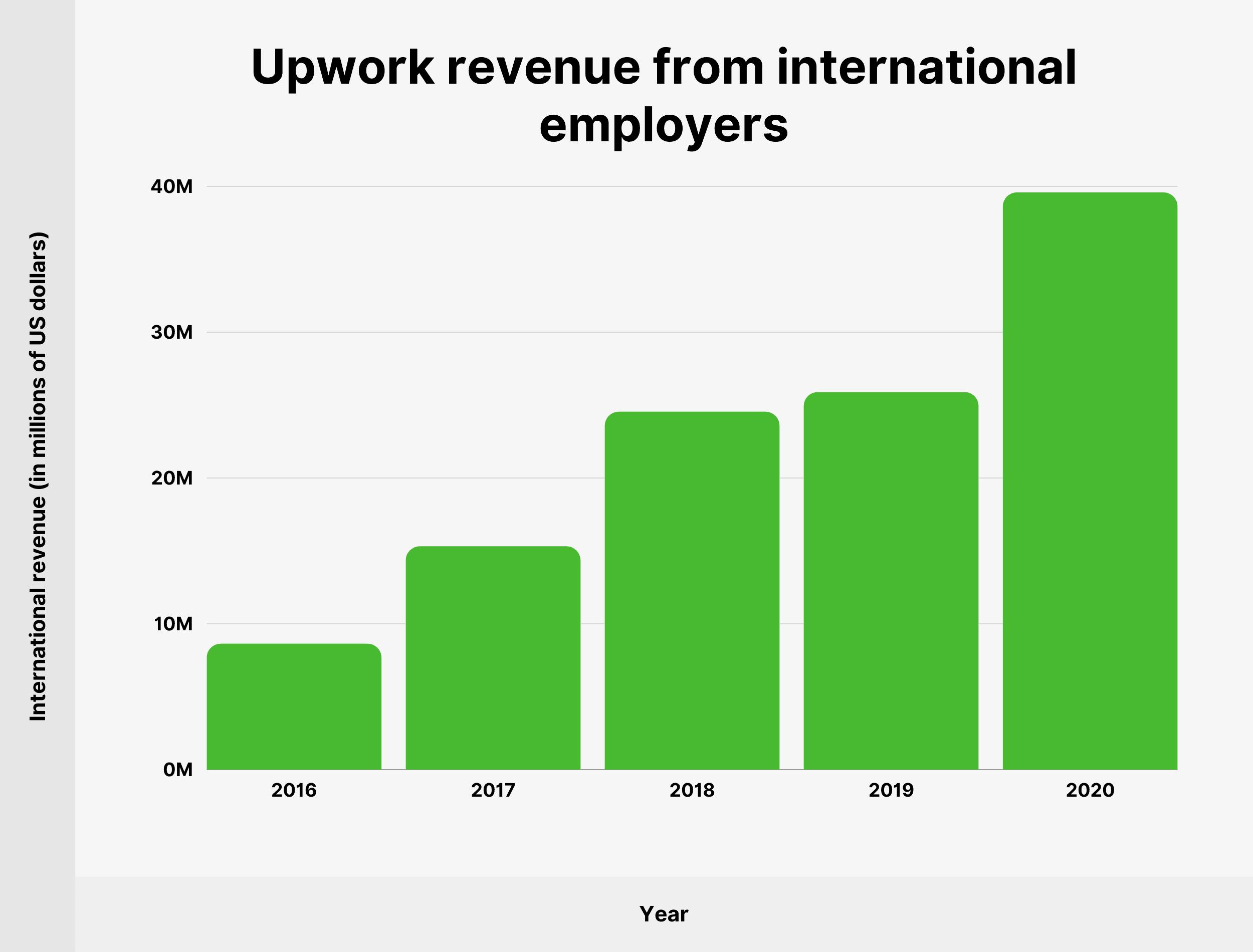 Upwork revenue from international employers