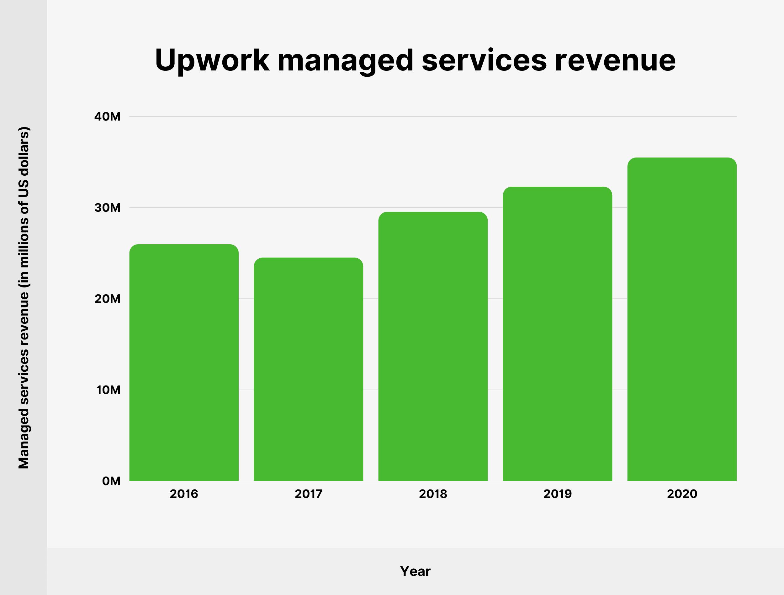 Upwork managed services revenue