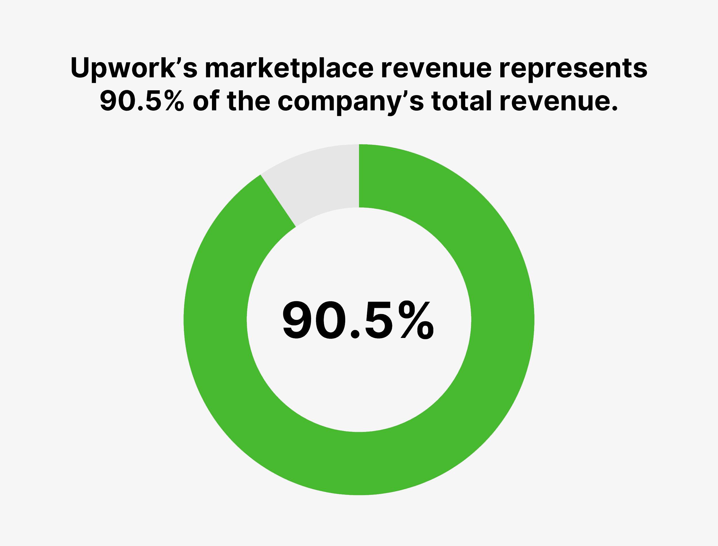 Upwork's marketplace revenue represents 90.5% of the company's total revenue.