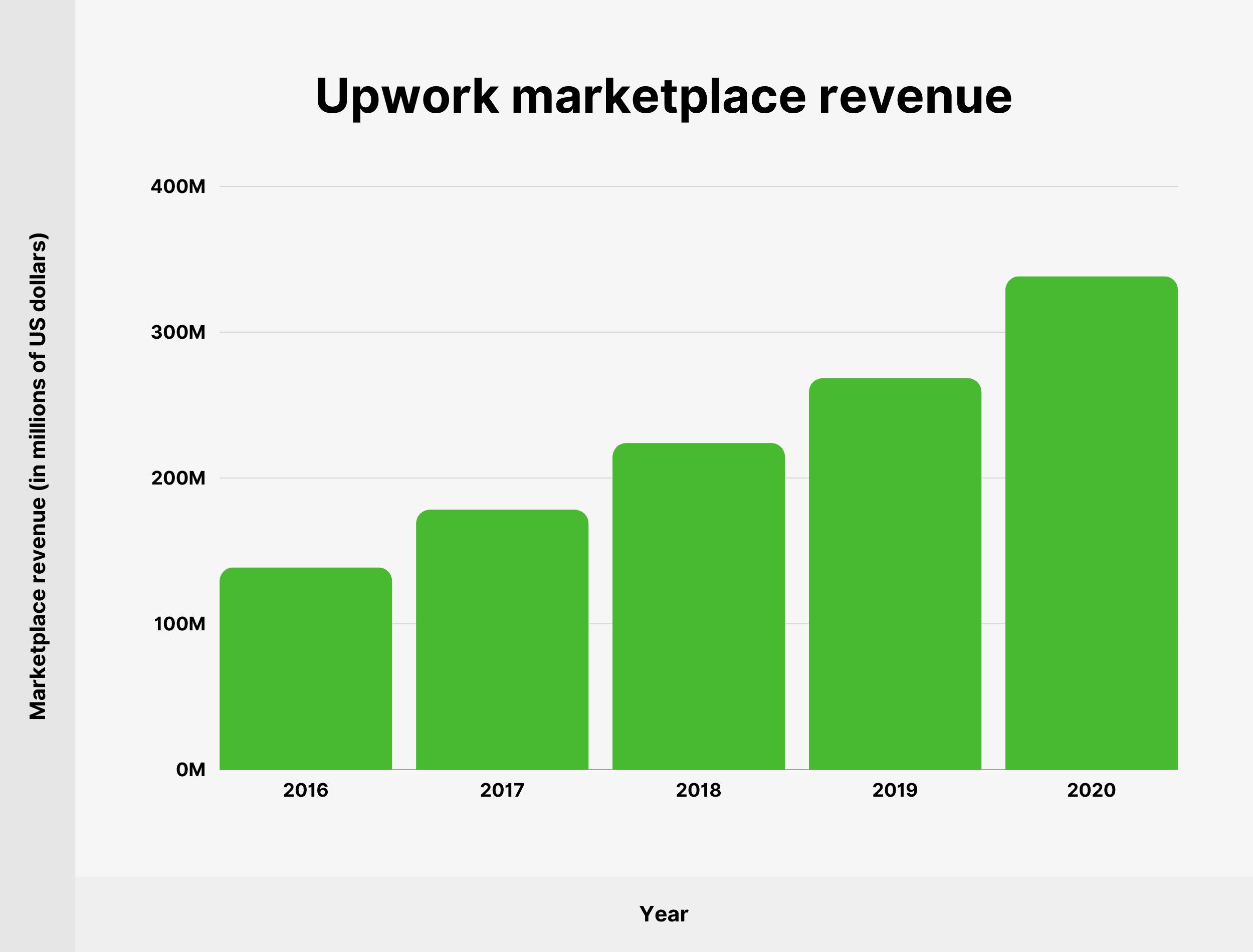 Upwork marketplace revenue