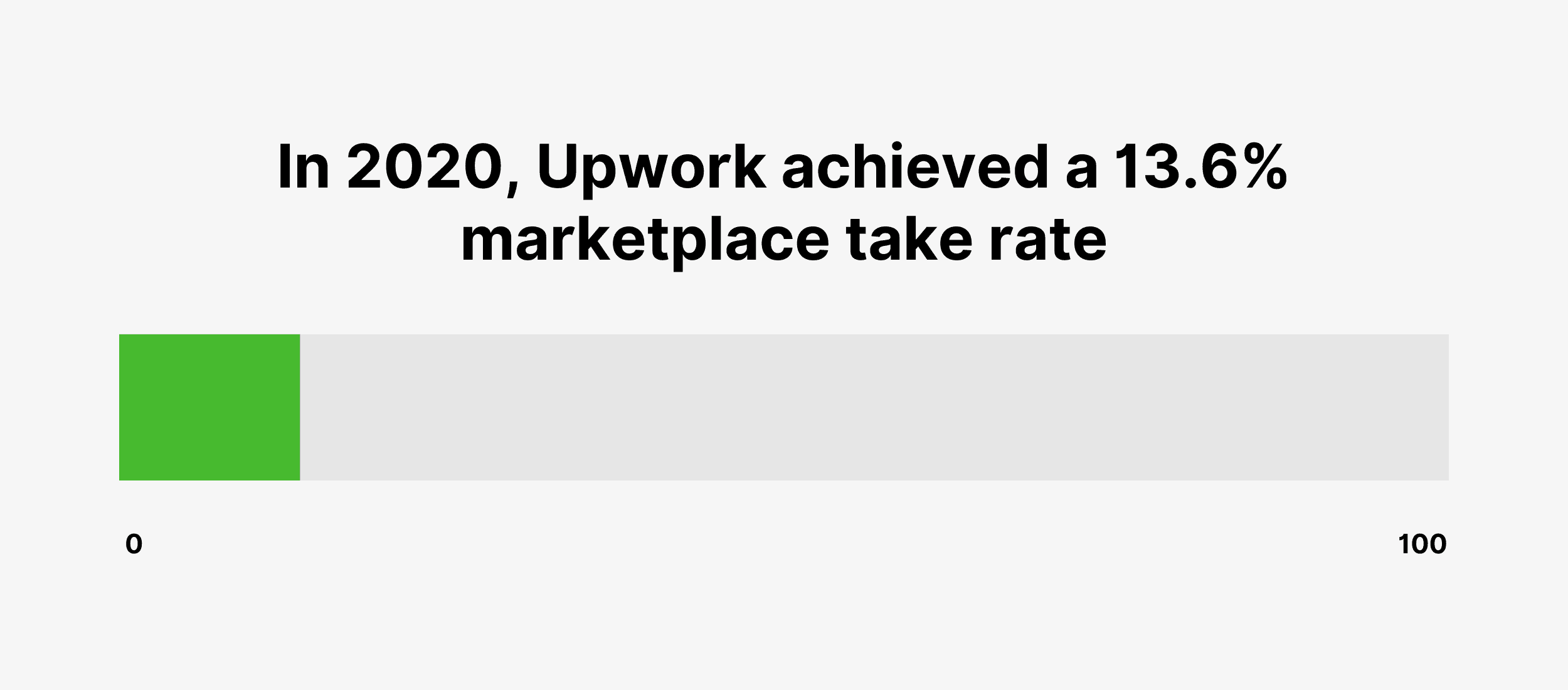 In 2020, Upwork achieved a 13.6% marketplace take rate