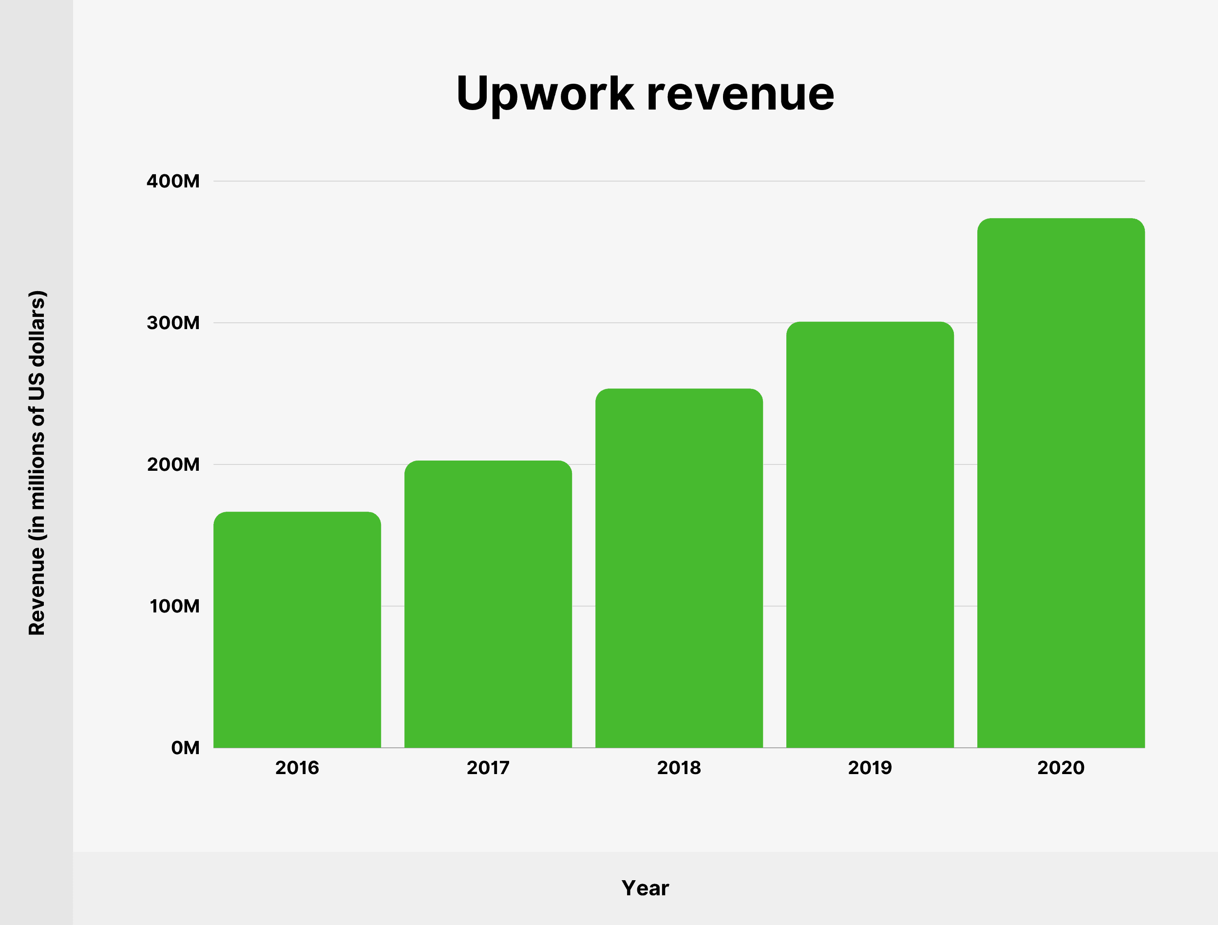 Upwork revenue