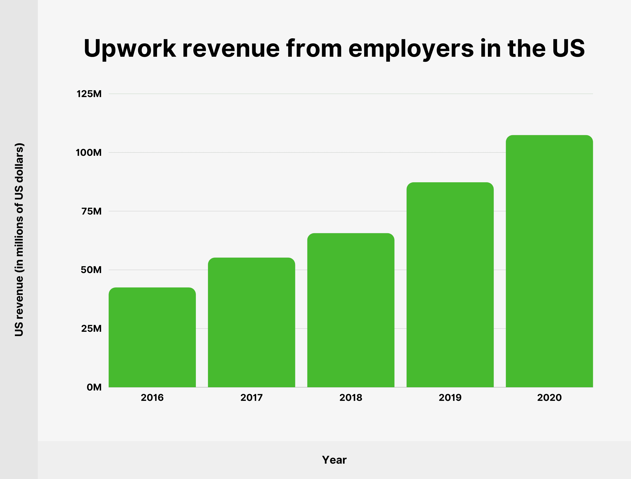 Upwork revenue from employers in the US