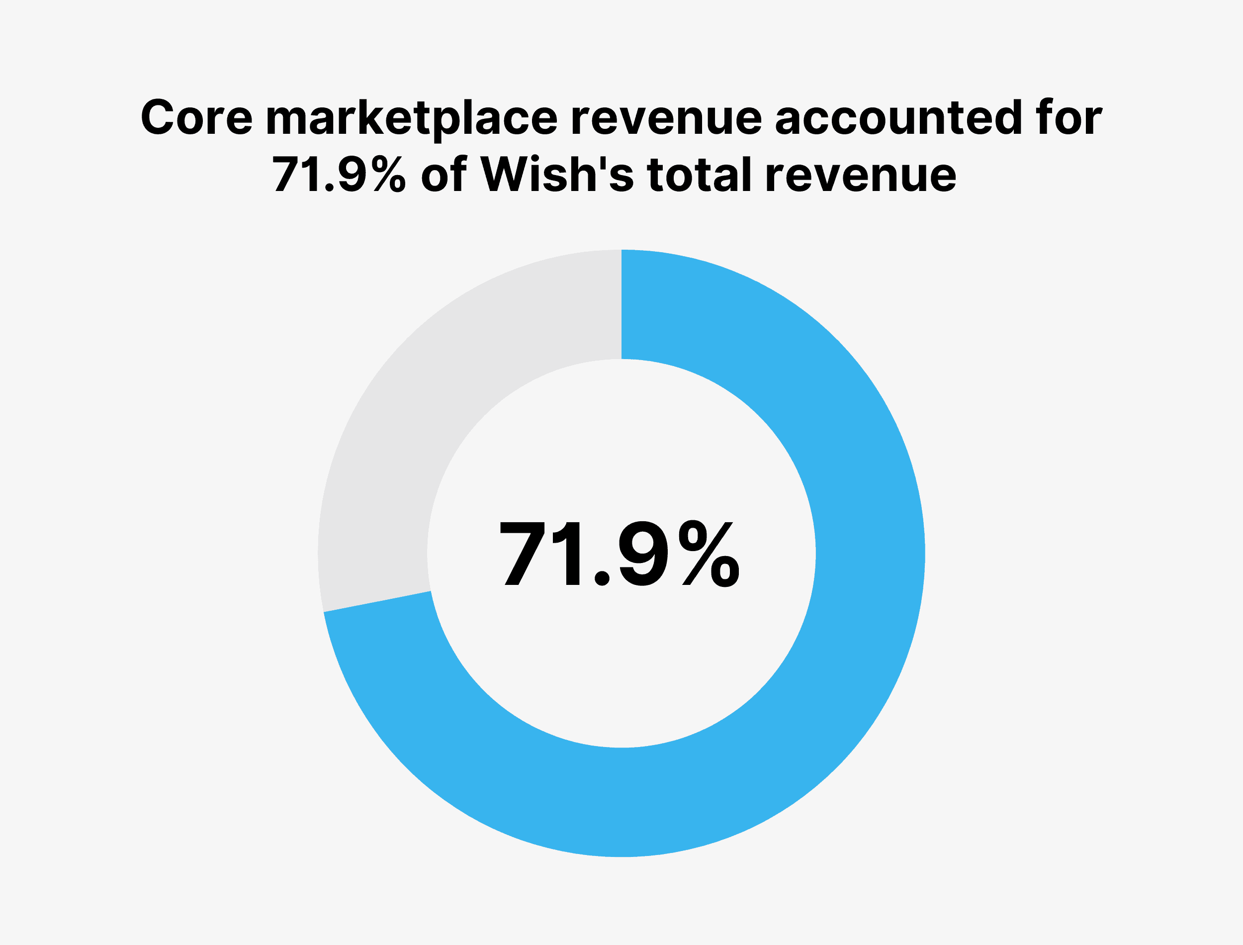 Core marketplace revenue accounted for 71.9% of Wish's total revenue