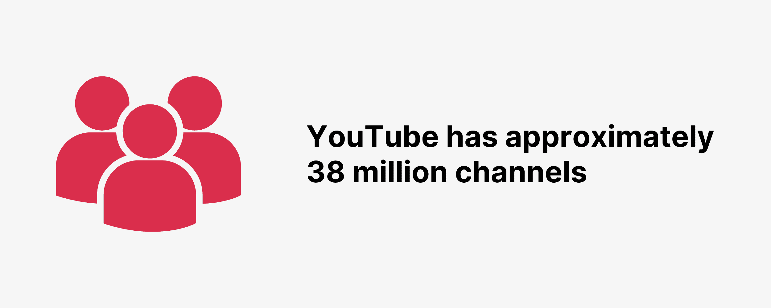 YouTube has approximately 38 million channels