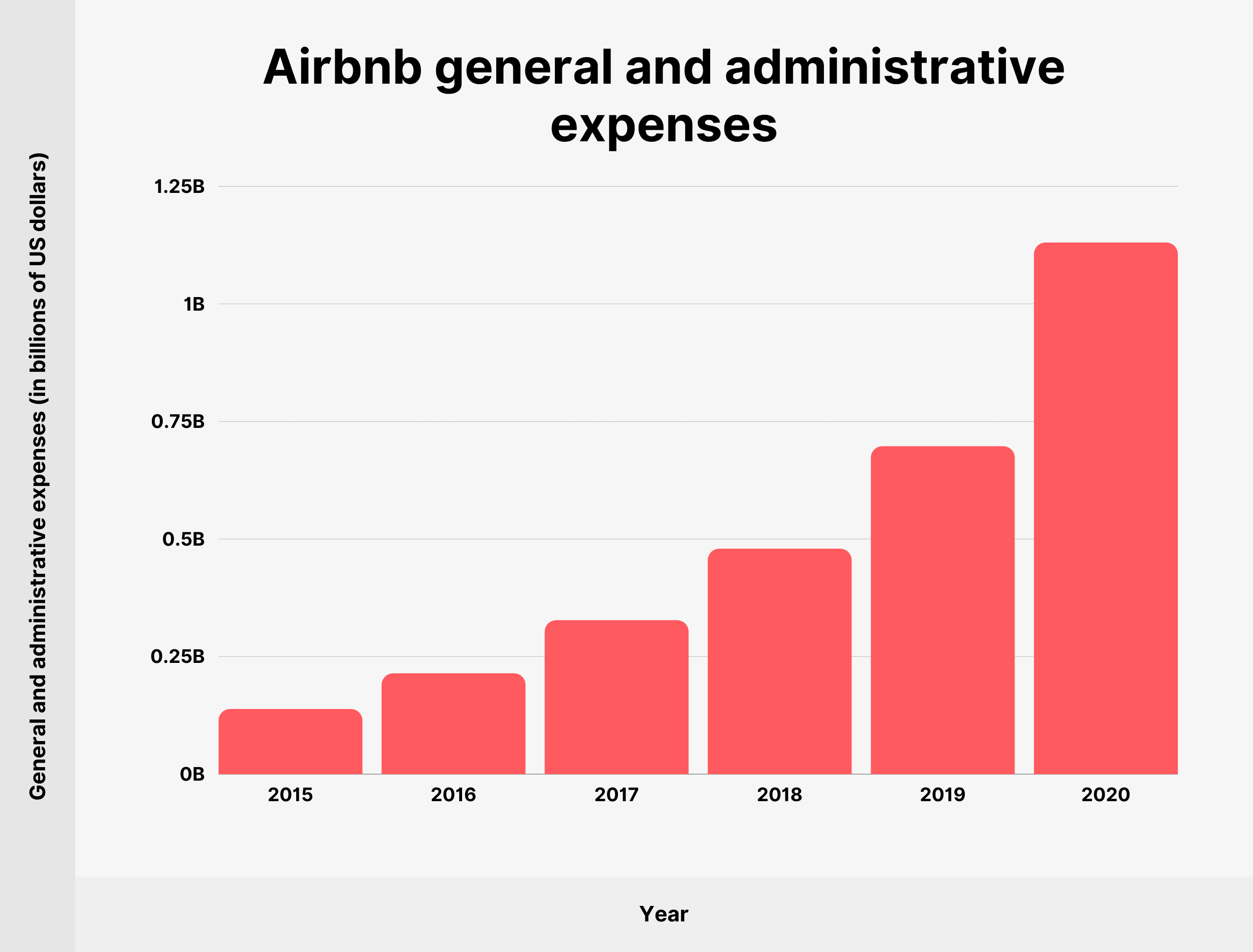 Airbnb general and administrative expenses