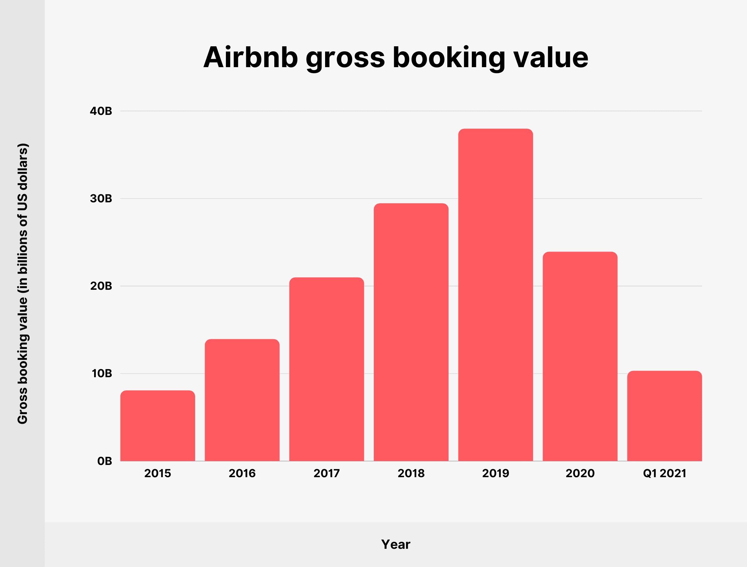 Airbnb gross booking value
