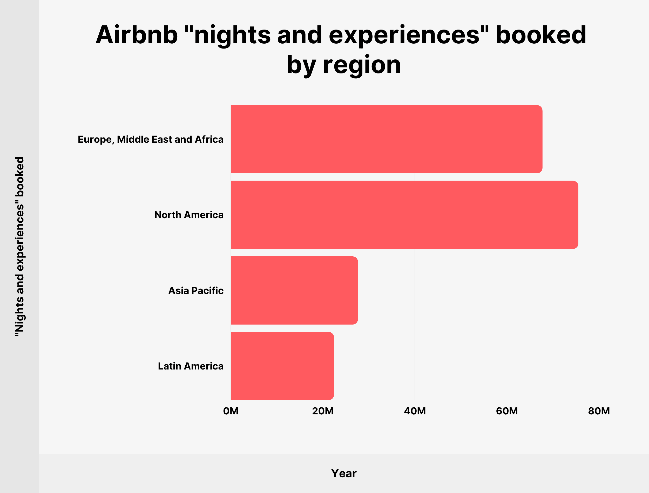 """Airbnb """"nights and experiences"""" booked by region"""