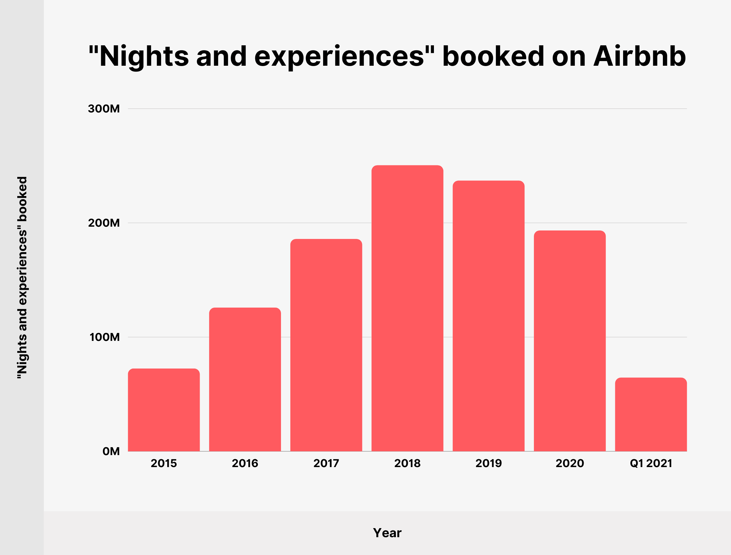 """""""Nights and experiences"""" booked on Airbnb"""