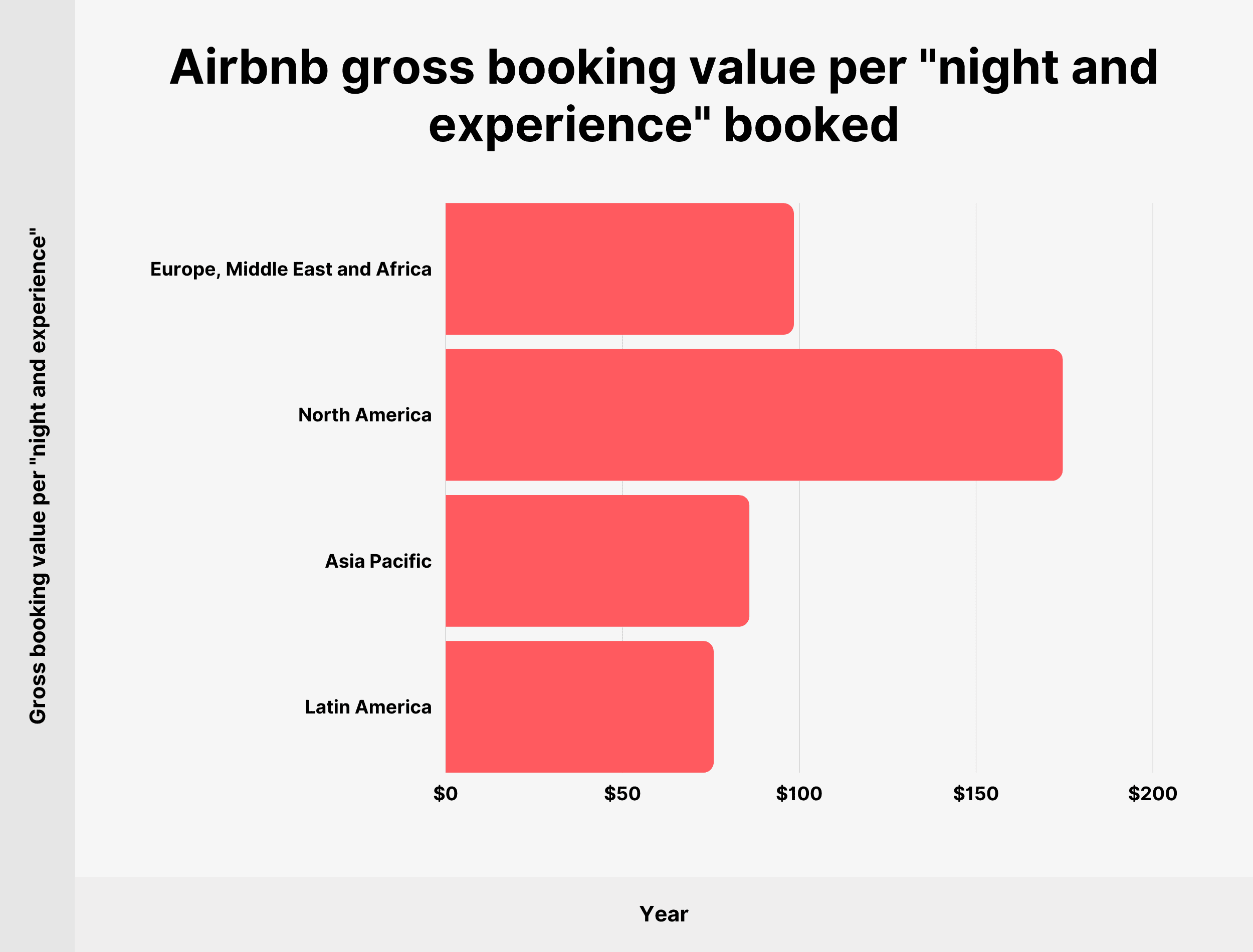 """Airbnb gross booking value per """"night and experience"""" booked"""