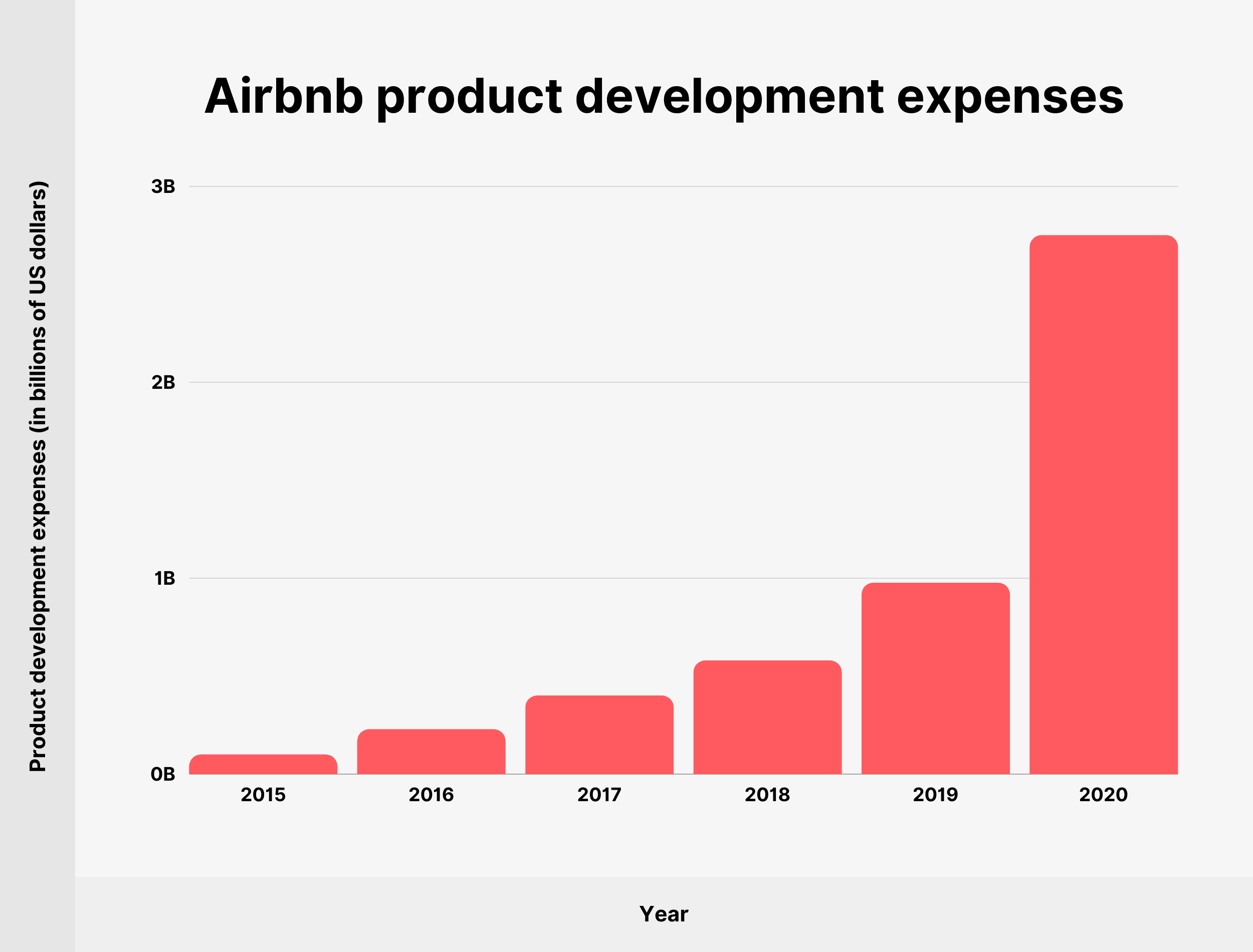 Airbnb product development expenses