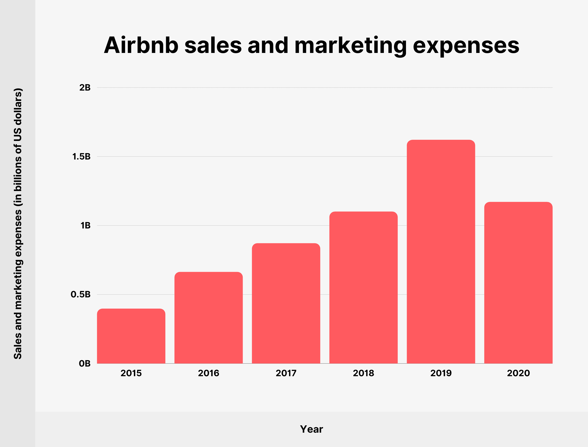 Airbnb sales and marketing expenses