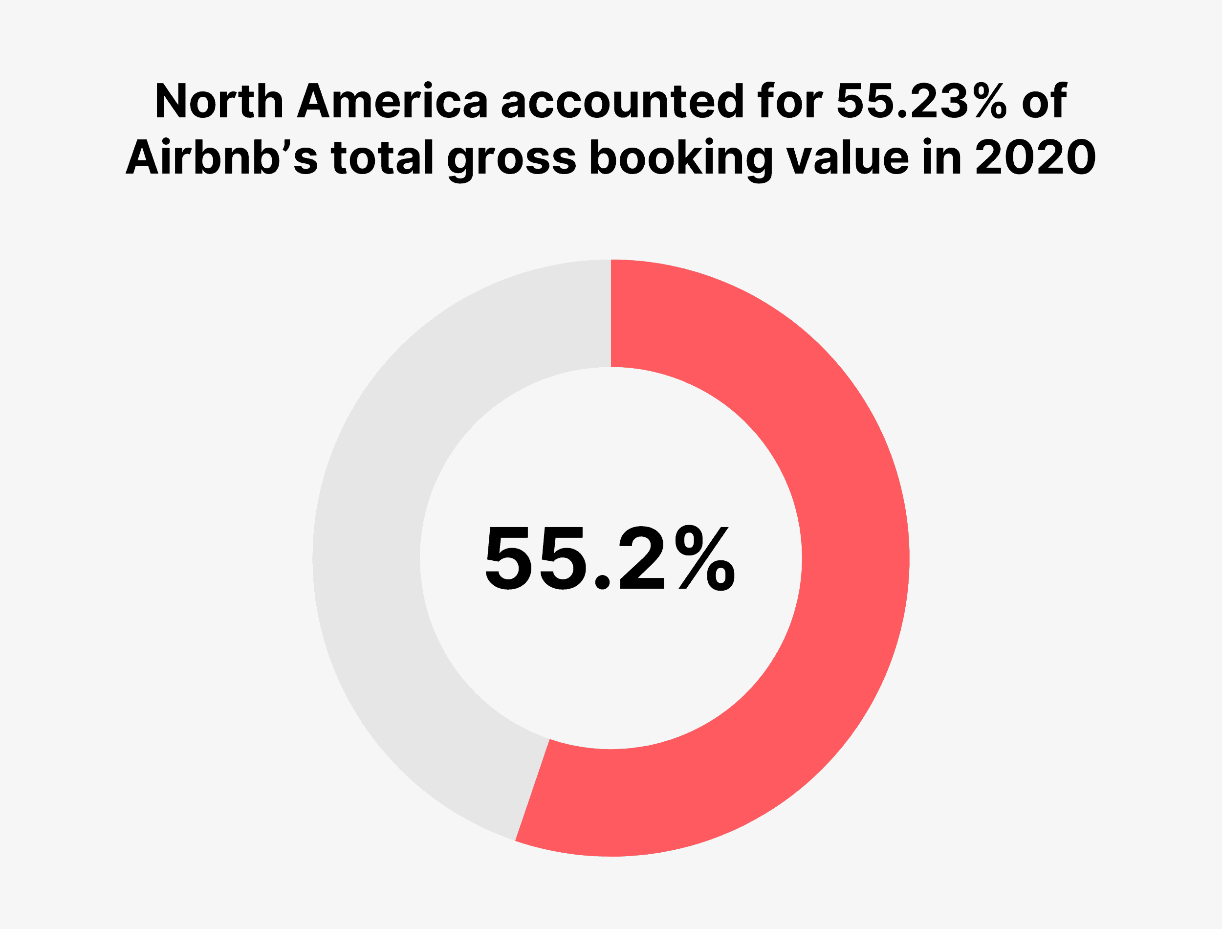 North America accounted for 55.23% of Airbnb's total gross booking value in 2020