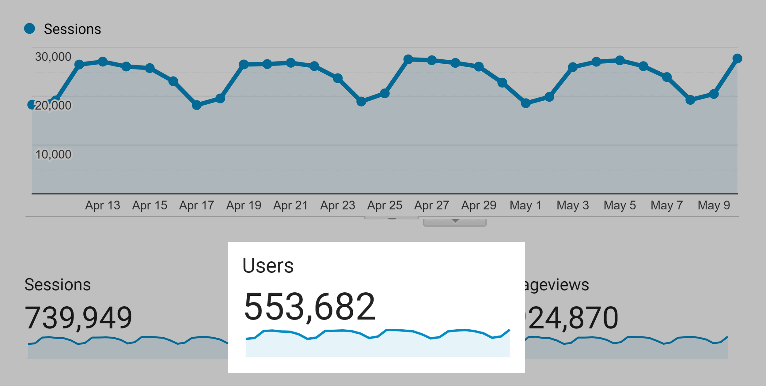 Backlinko monthly users – April 2021