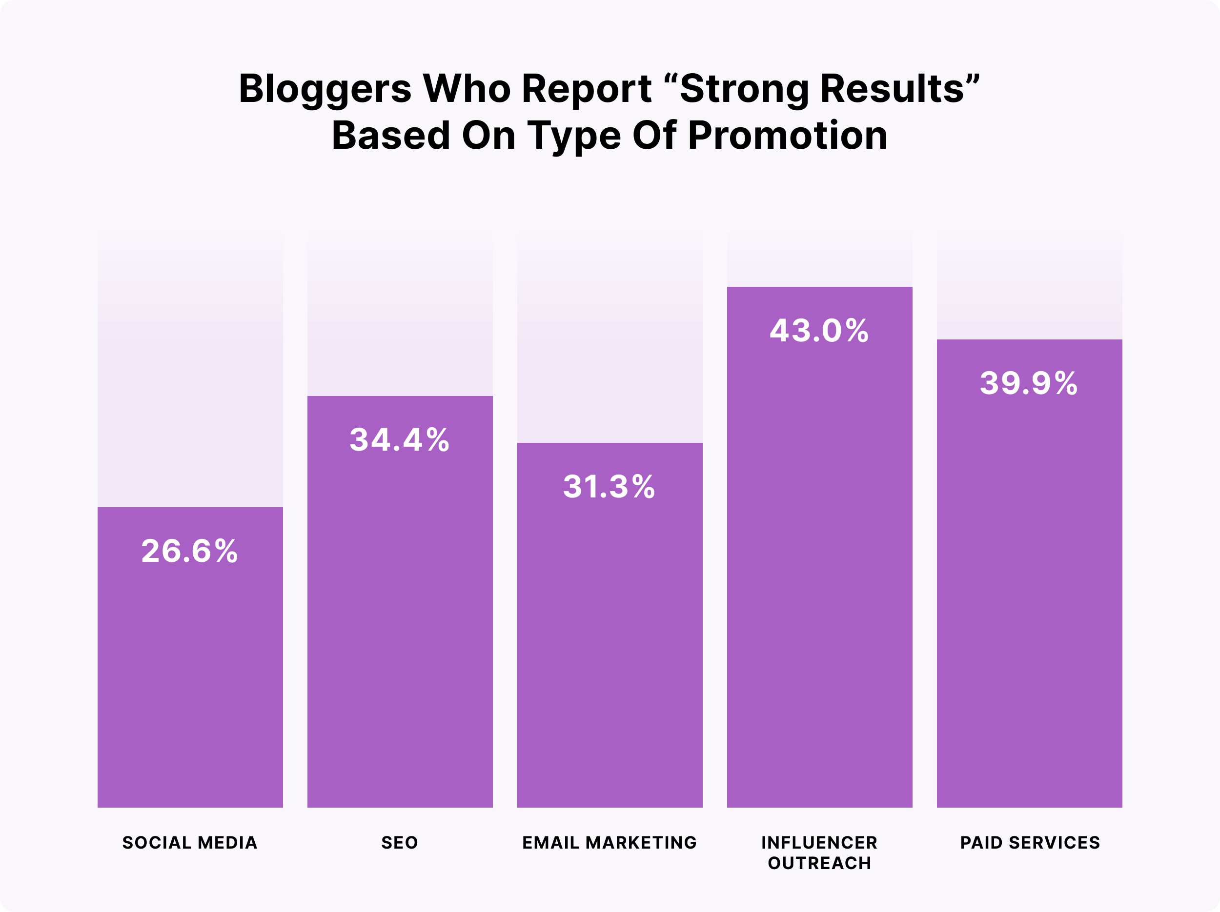 Bloggers who report strong results based on type of promotion