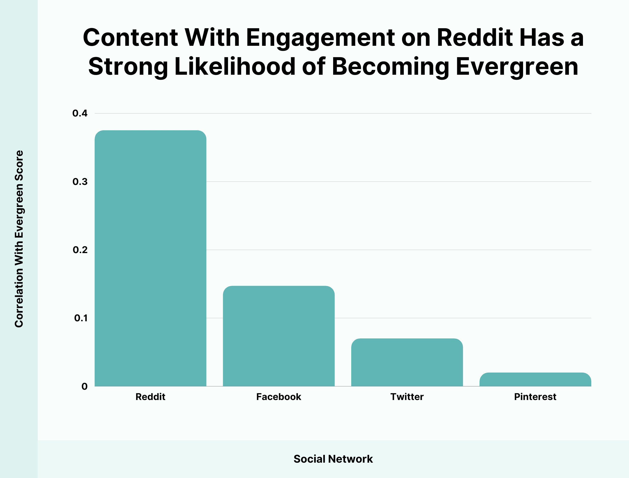 Content with engagement on Reddit has a strong likelihood of becoming evergreen