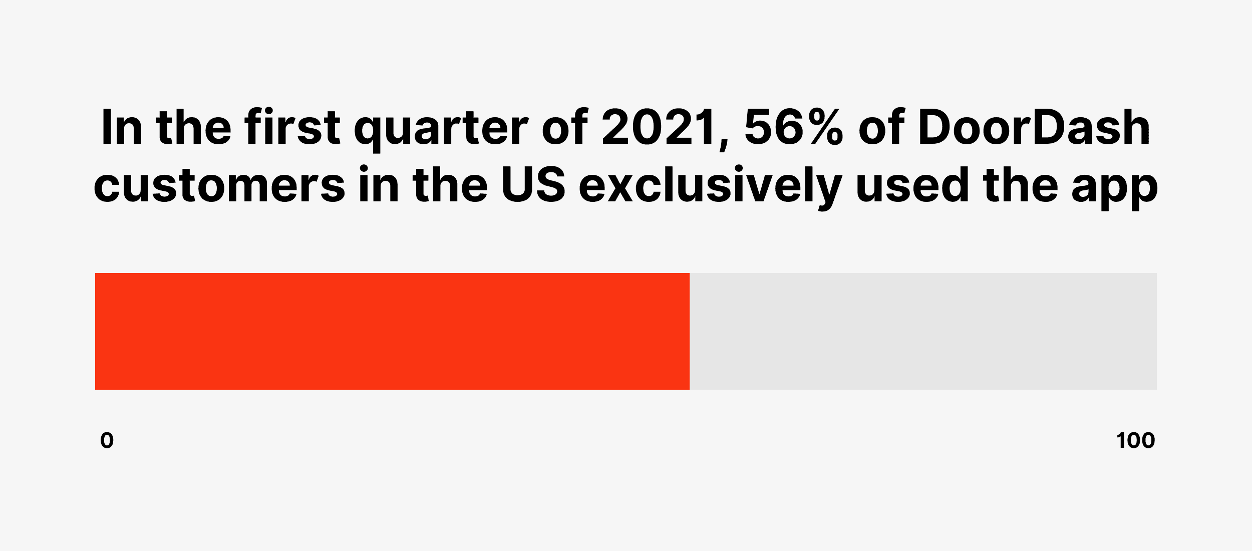 In the first quarter of 2021, 56% of DoorDash customers in the US exclusively used the app