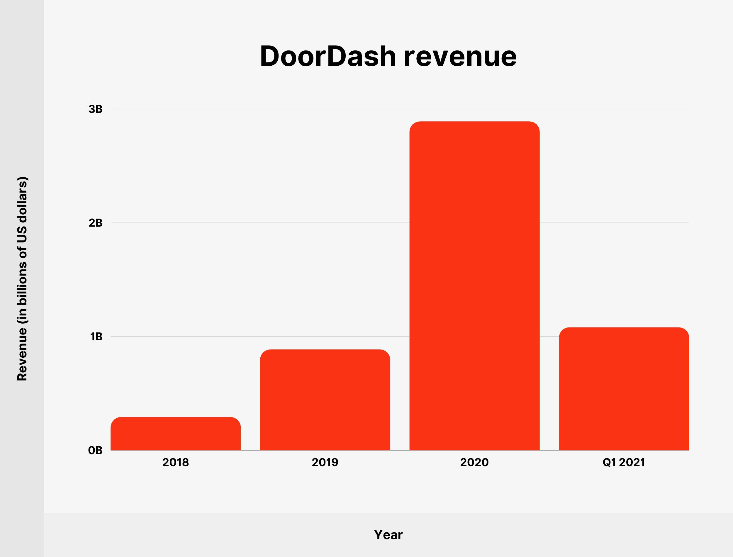 DoorDash revenue