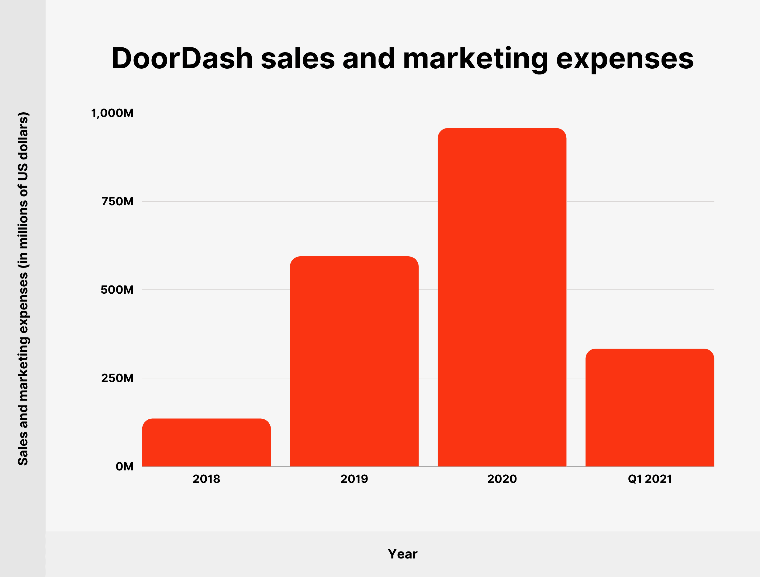 DoorDash sales and marketing expenses