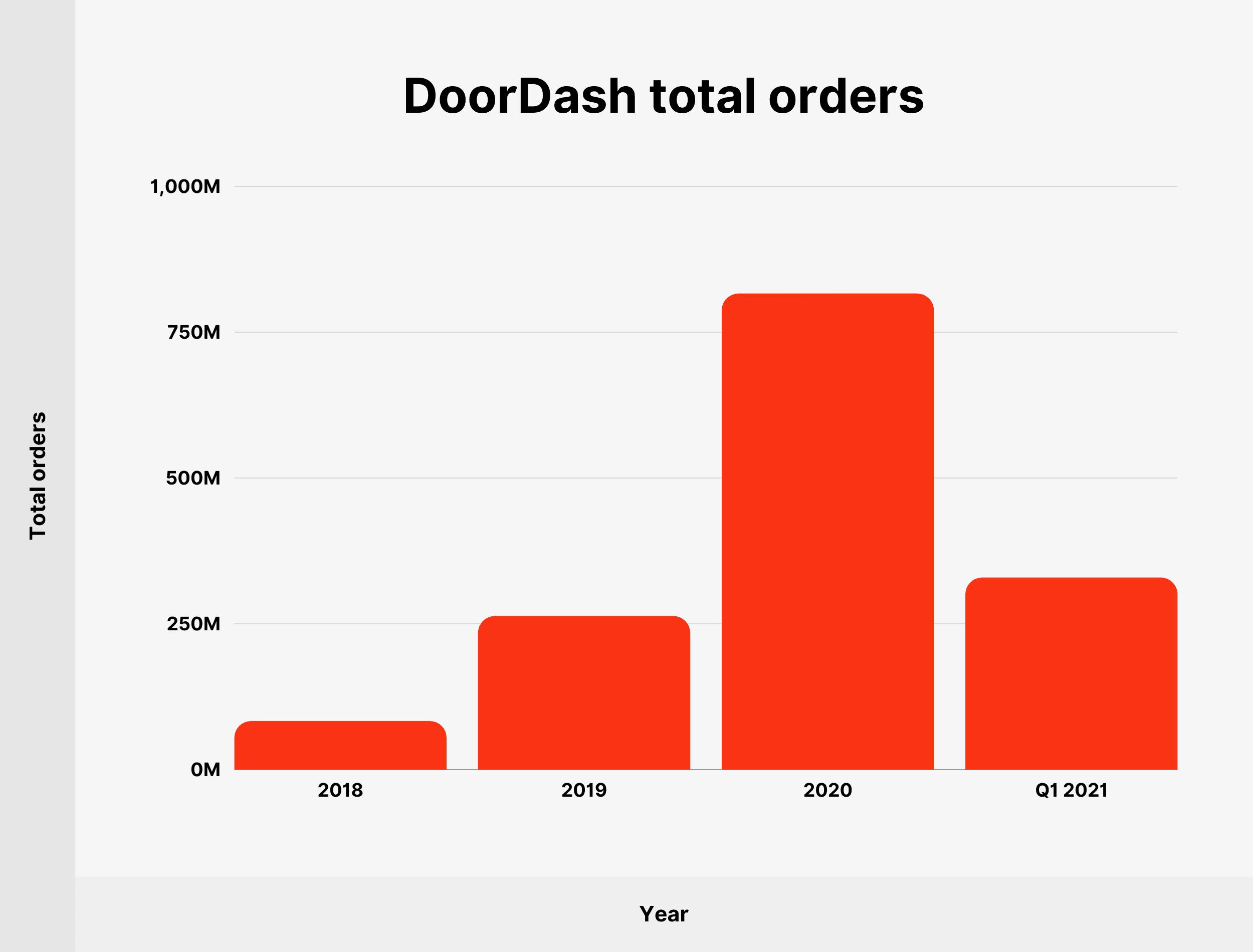 DoorDash total orders