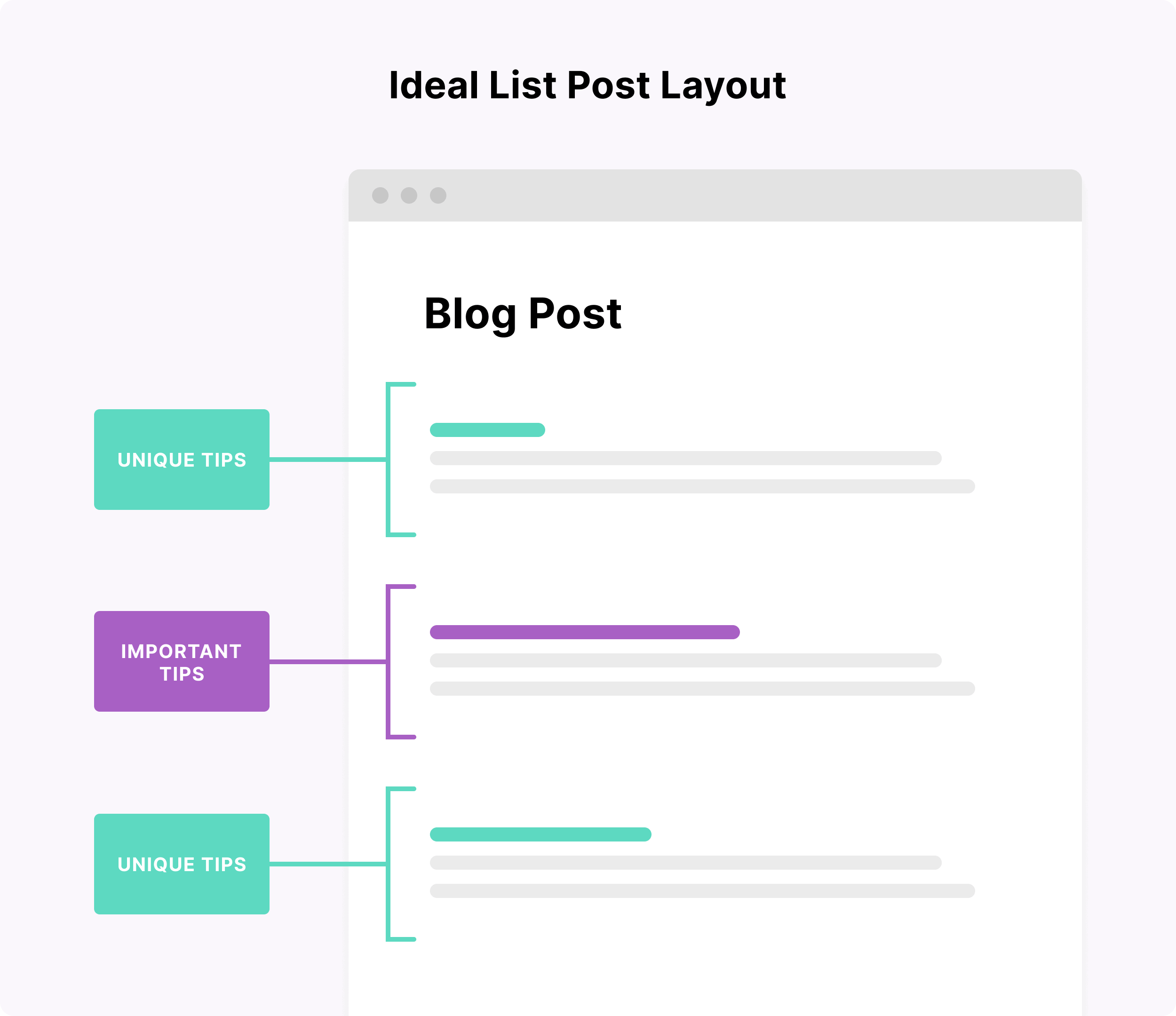 Ideal list post layout