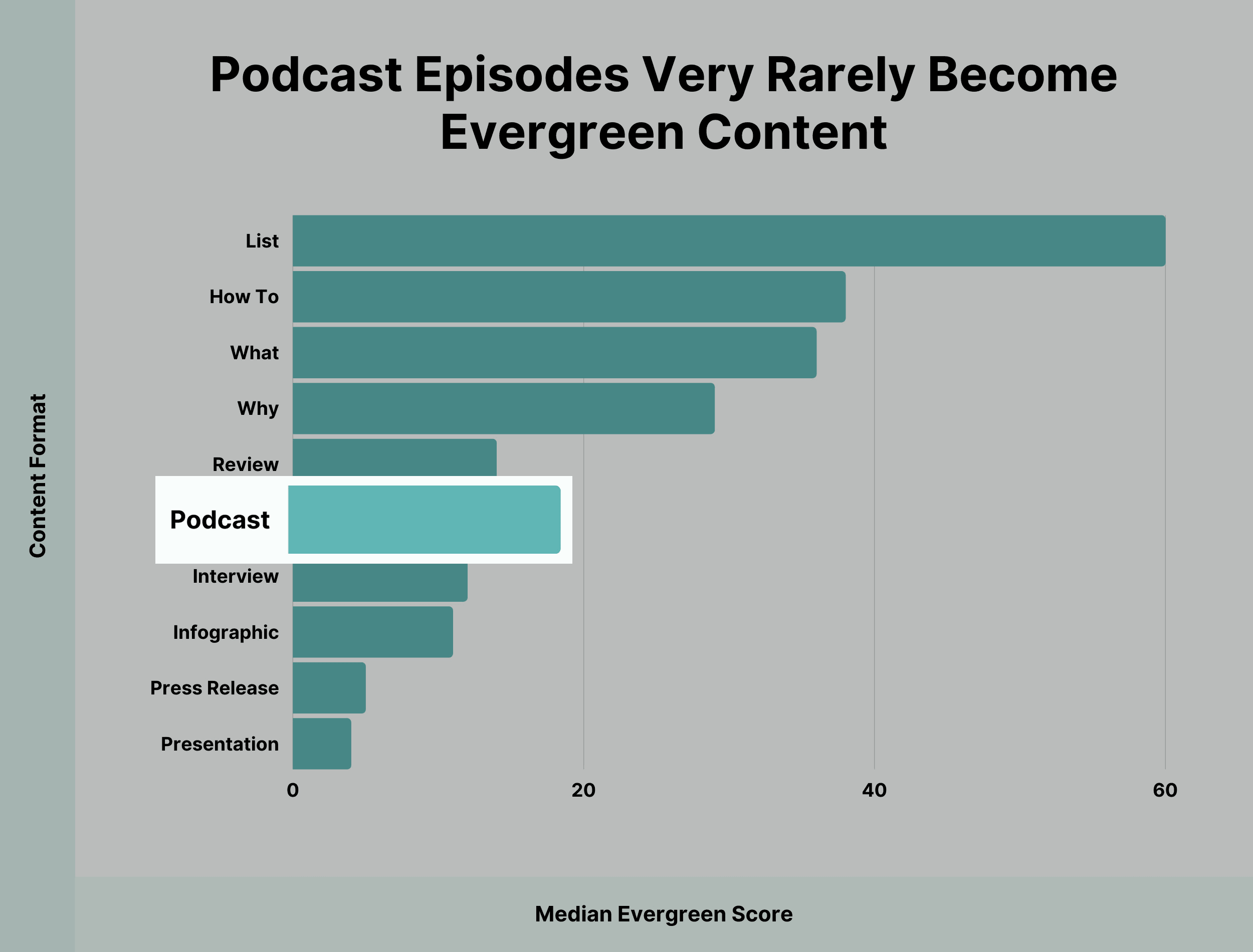 Podcast episodes very rarely become evergreen content