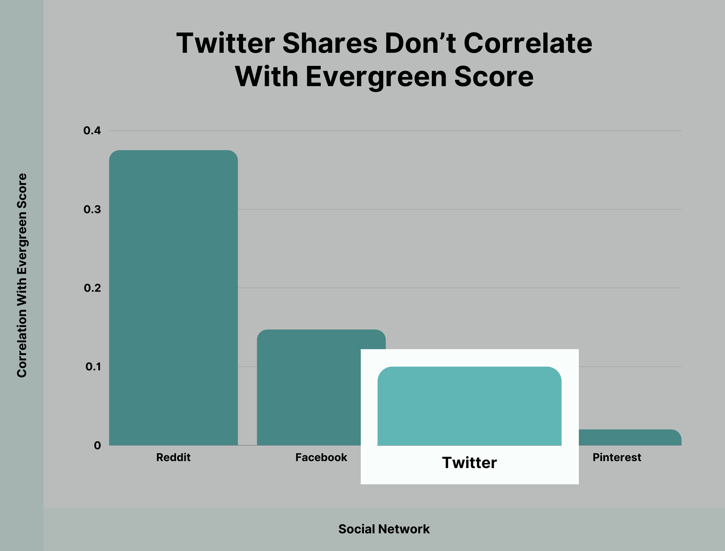 Twitter shares don't correlate with evergreen score