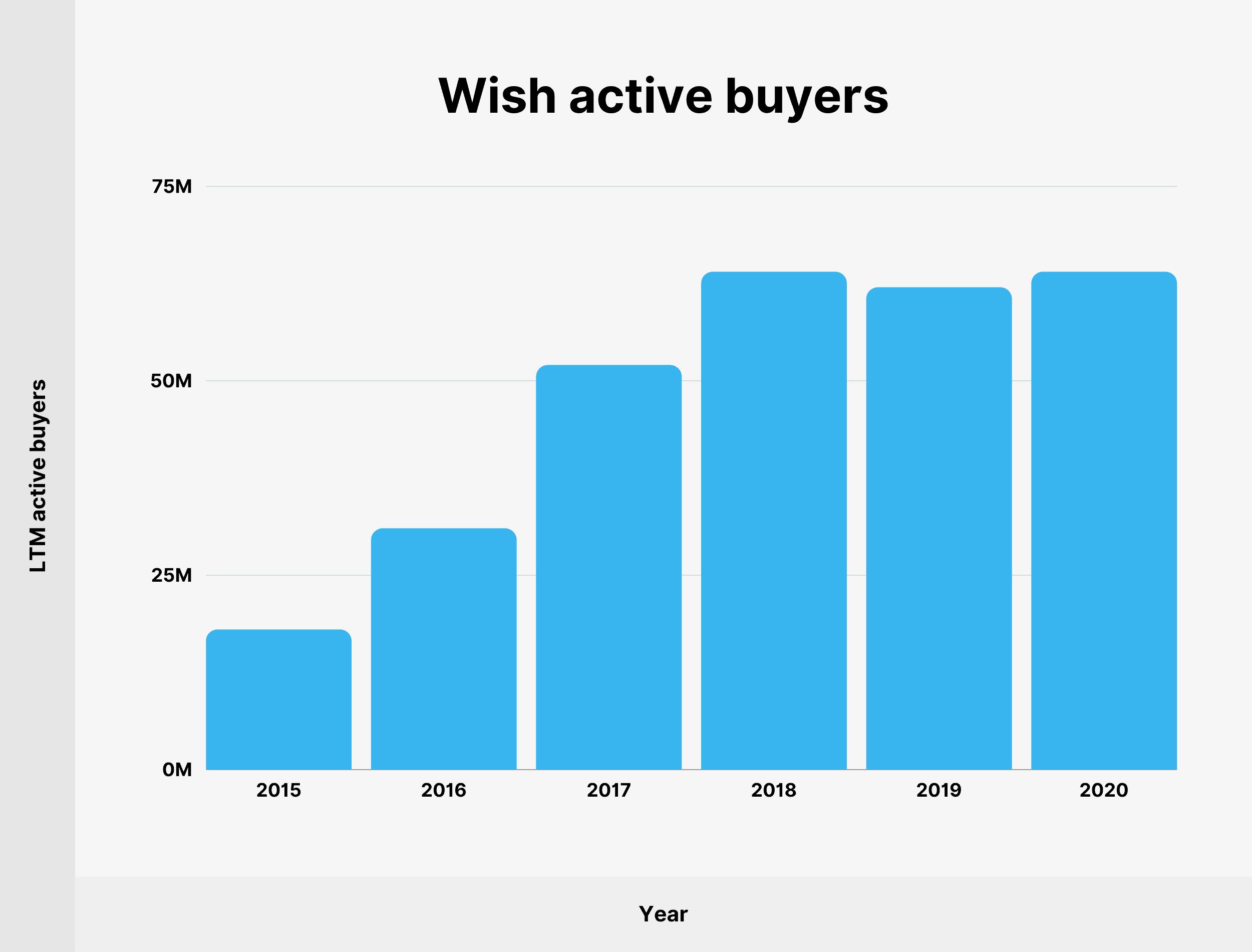 Wish active buyers