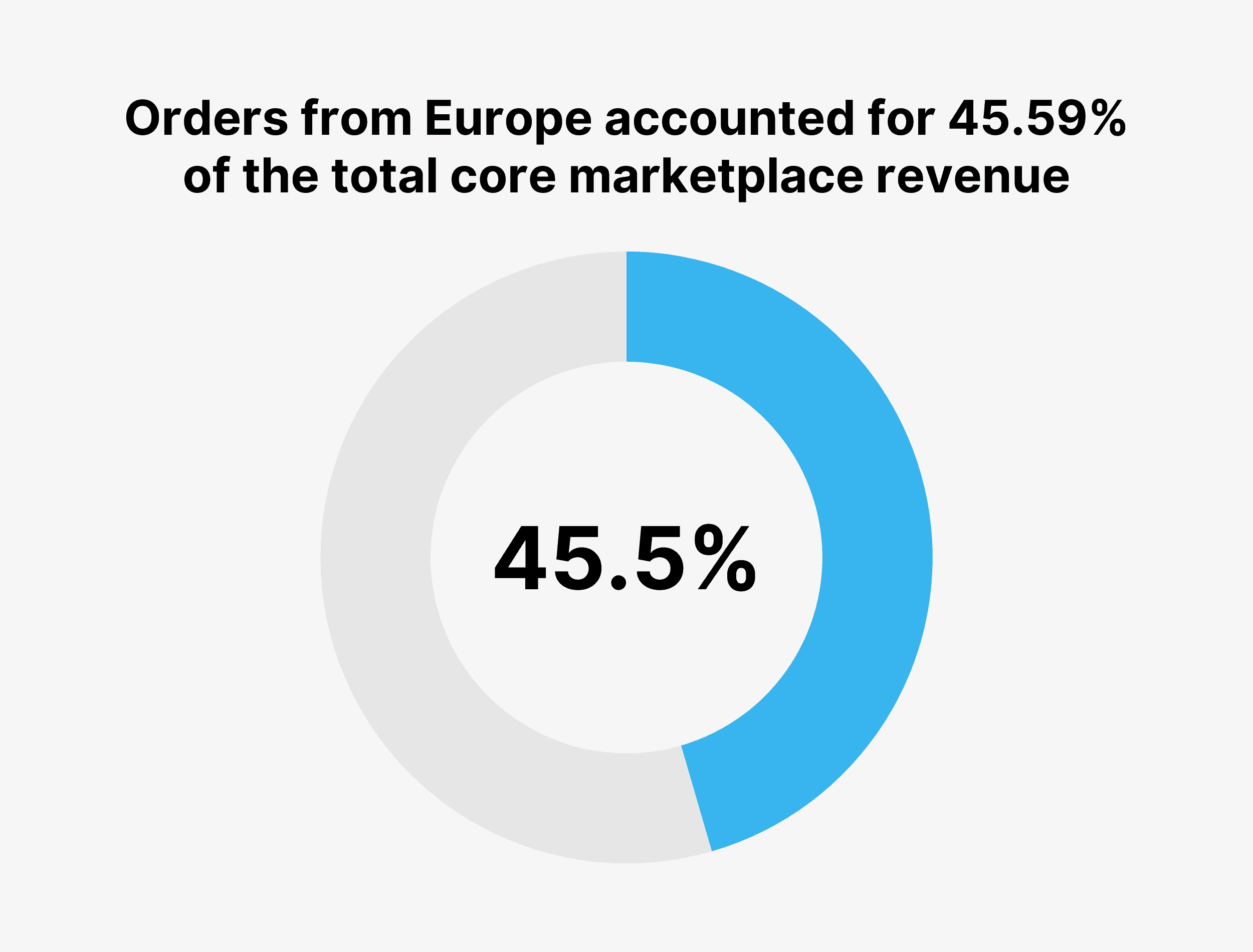 Orders from Europe accounted for 45.59% of the total core marketplace revenue