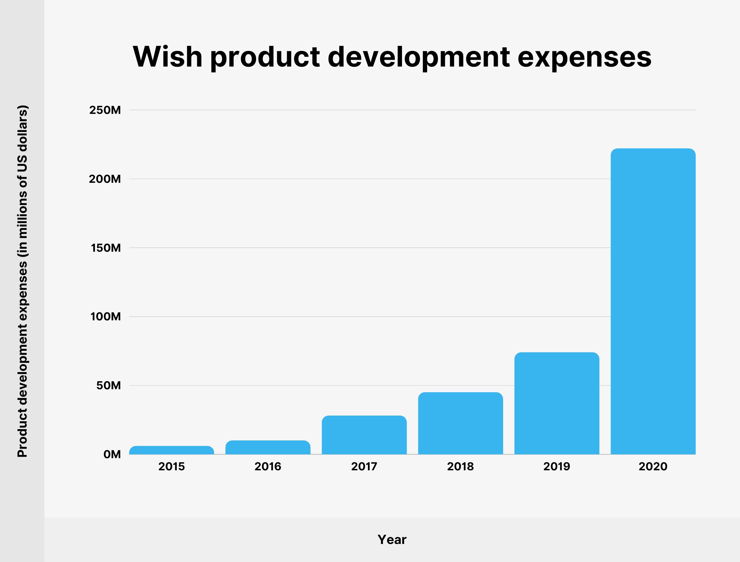 Wish product development expenses