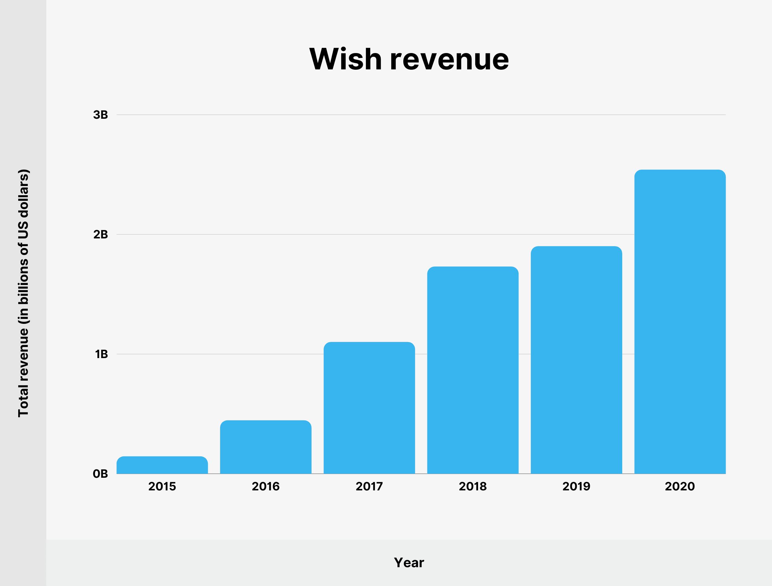 Wish revenue