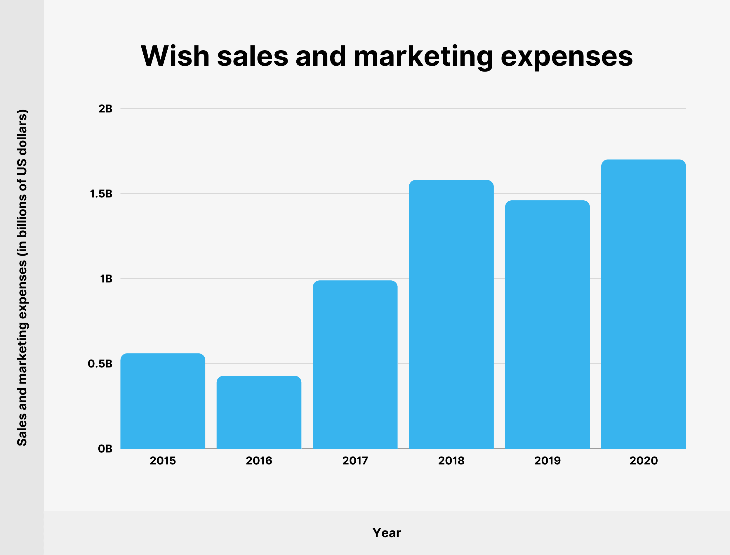 Wish sales and marketing expenses