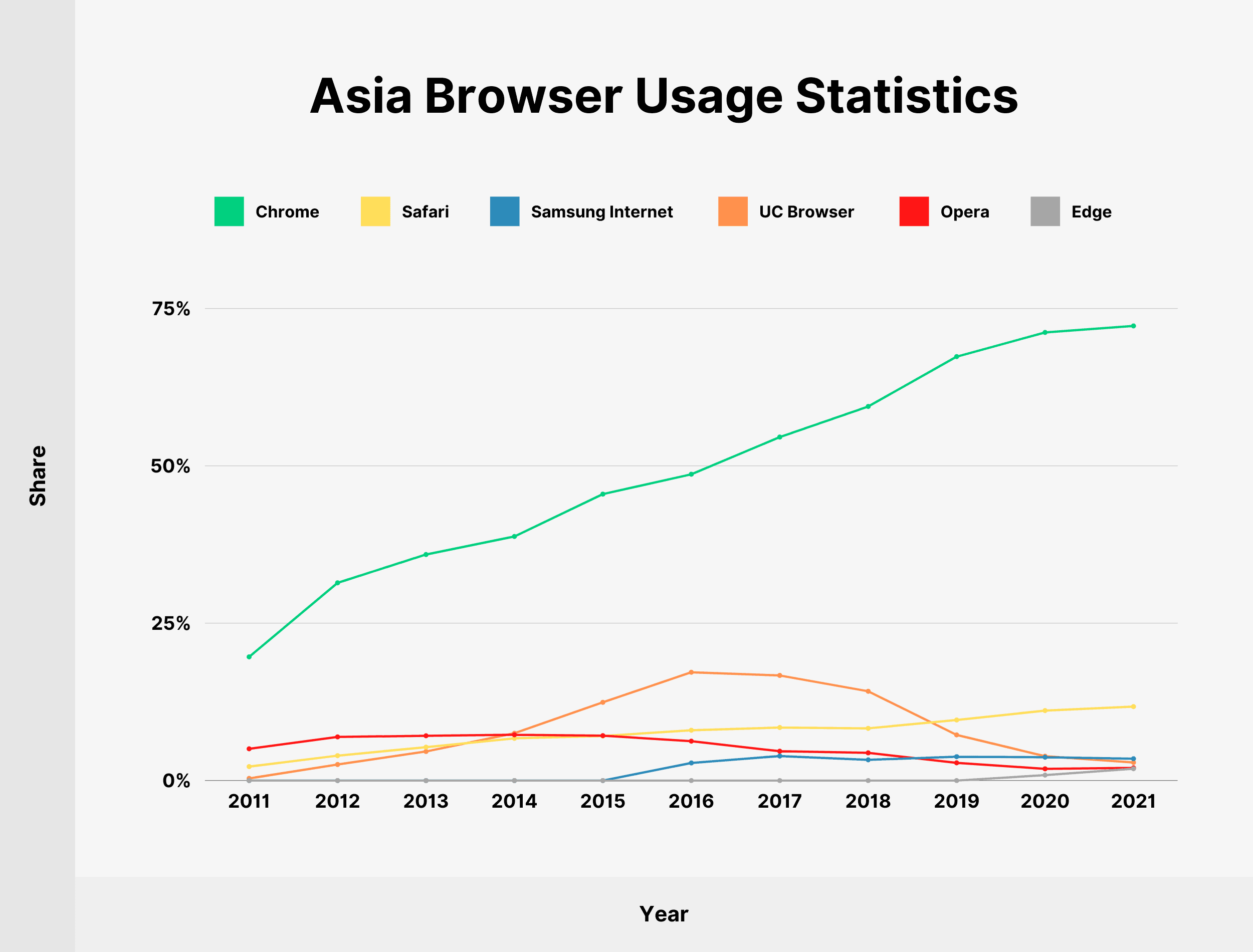 Asia Browser Usage Statistics