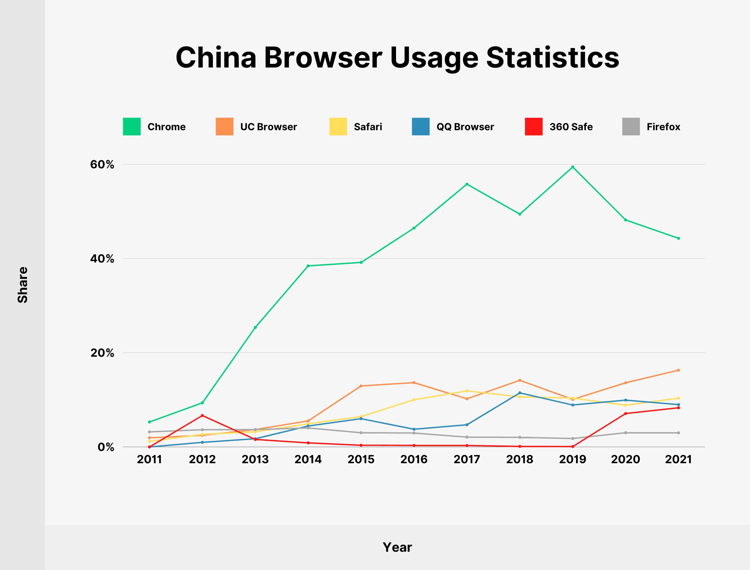 China Browser Usage Statistics