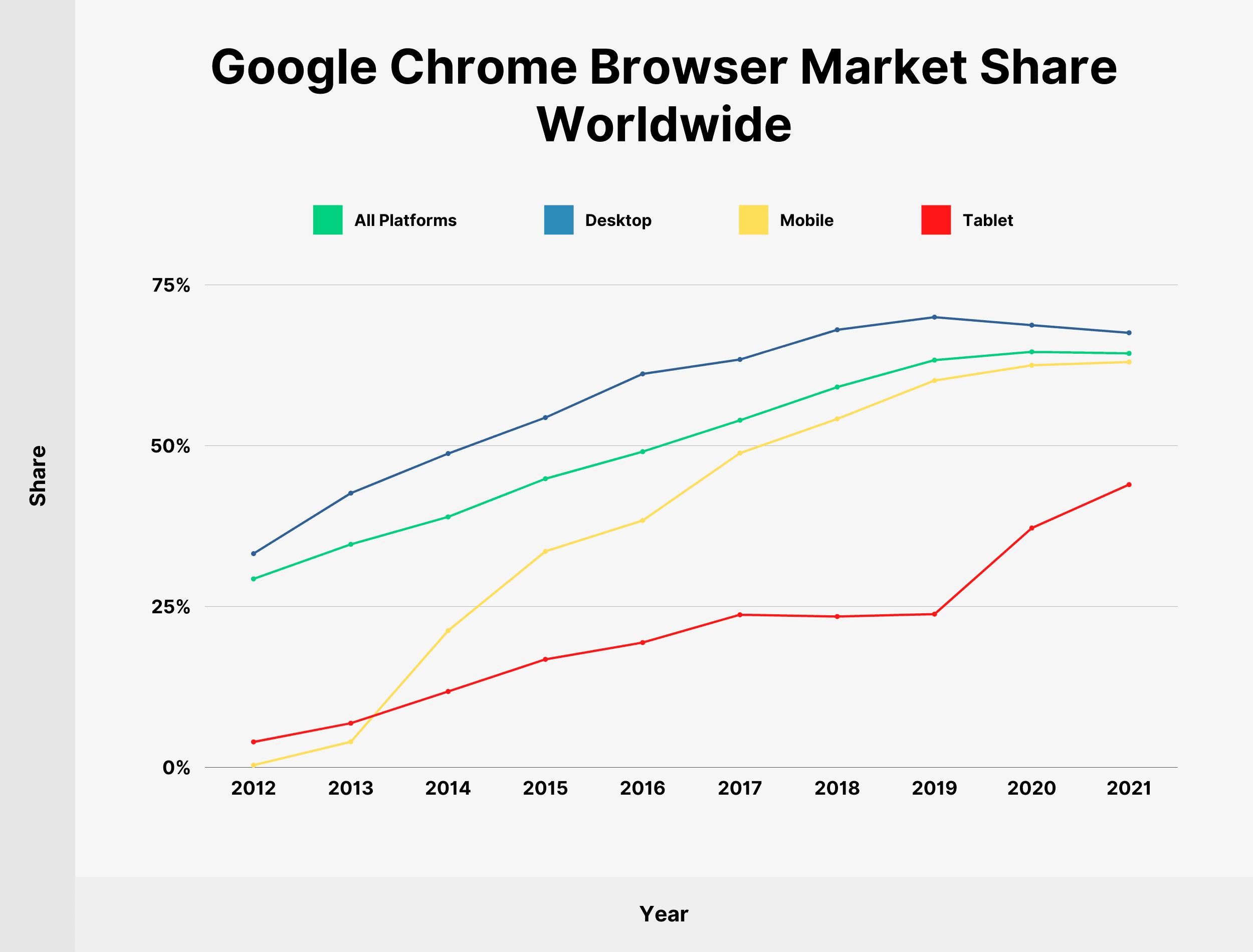 Google Chrome Browser Market Share Worldwide