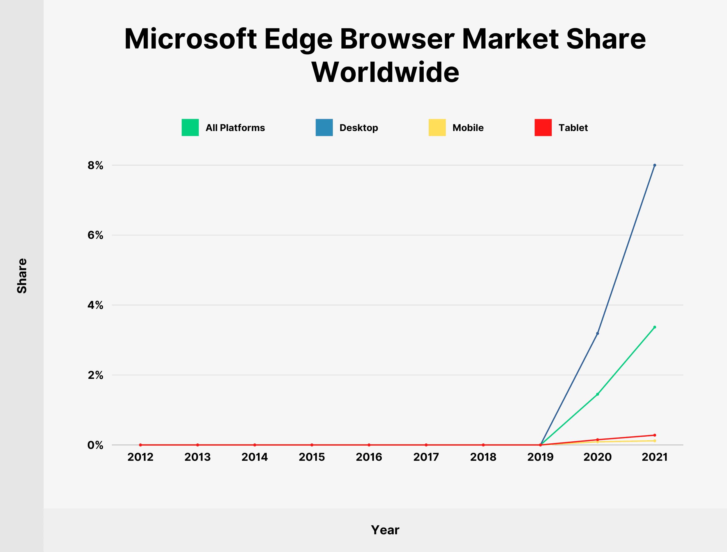 Microsoft Edge Browser Market Share Worldwide