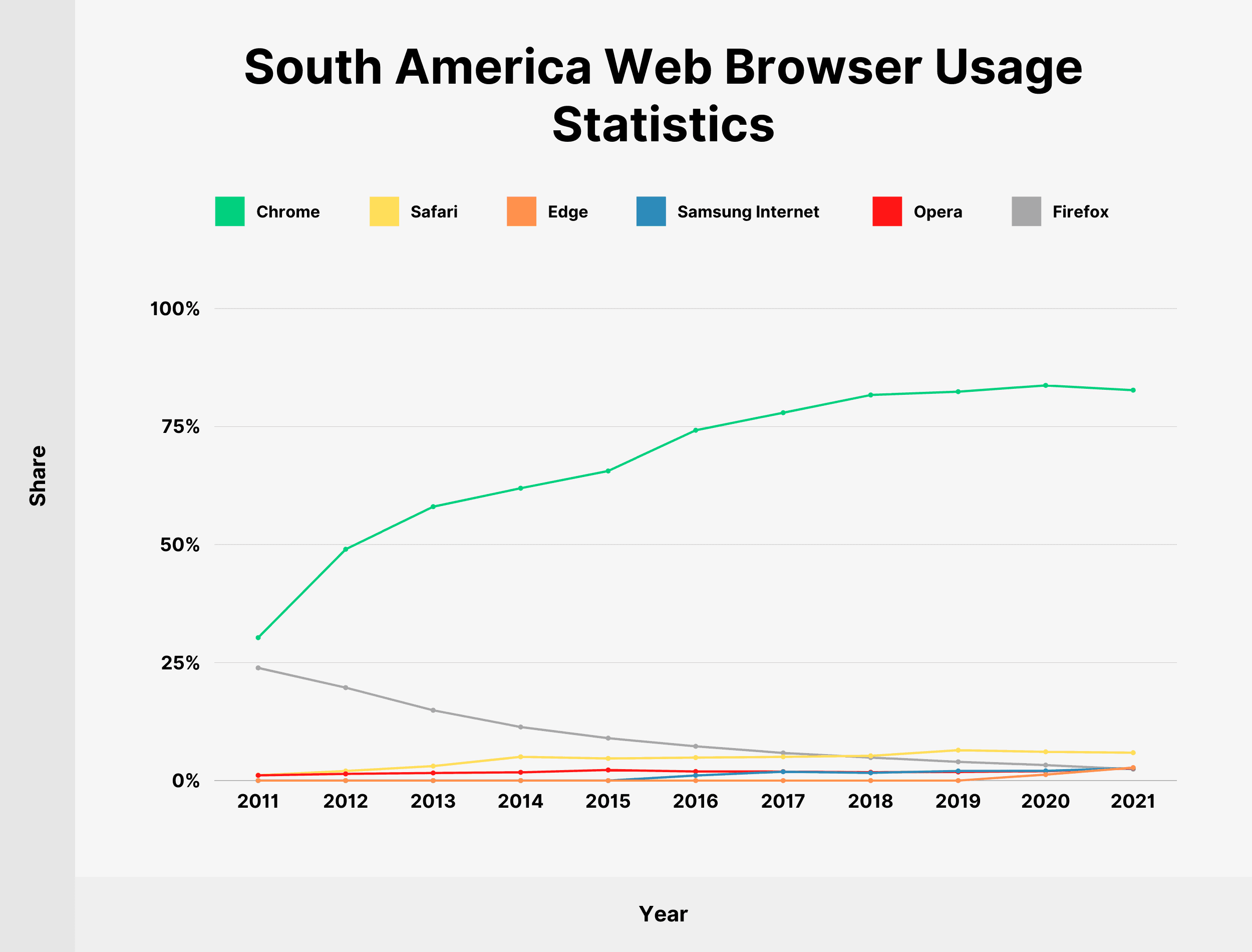 South America Web Browser Usage Statistics