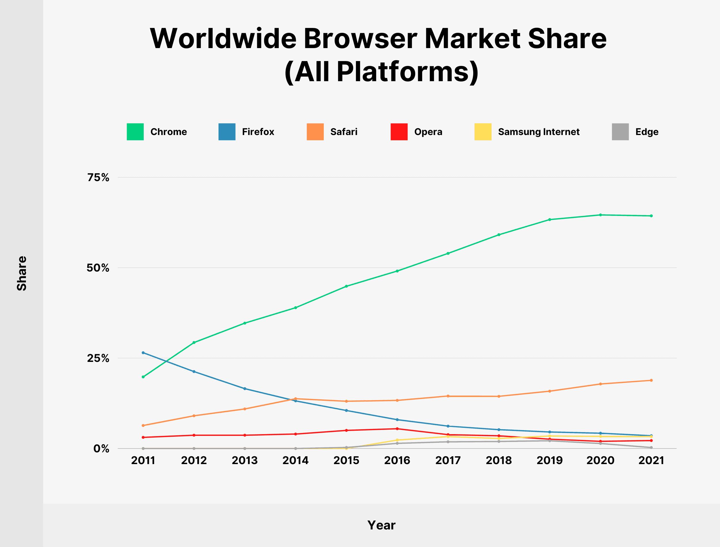 Worldwide Browser Market Share (All Platforms)