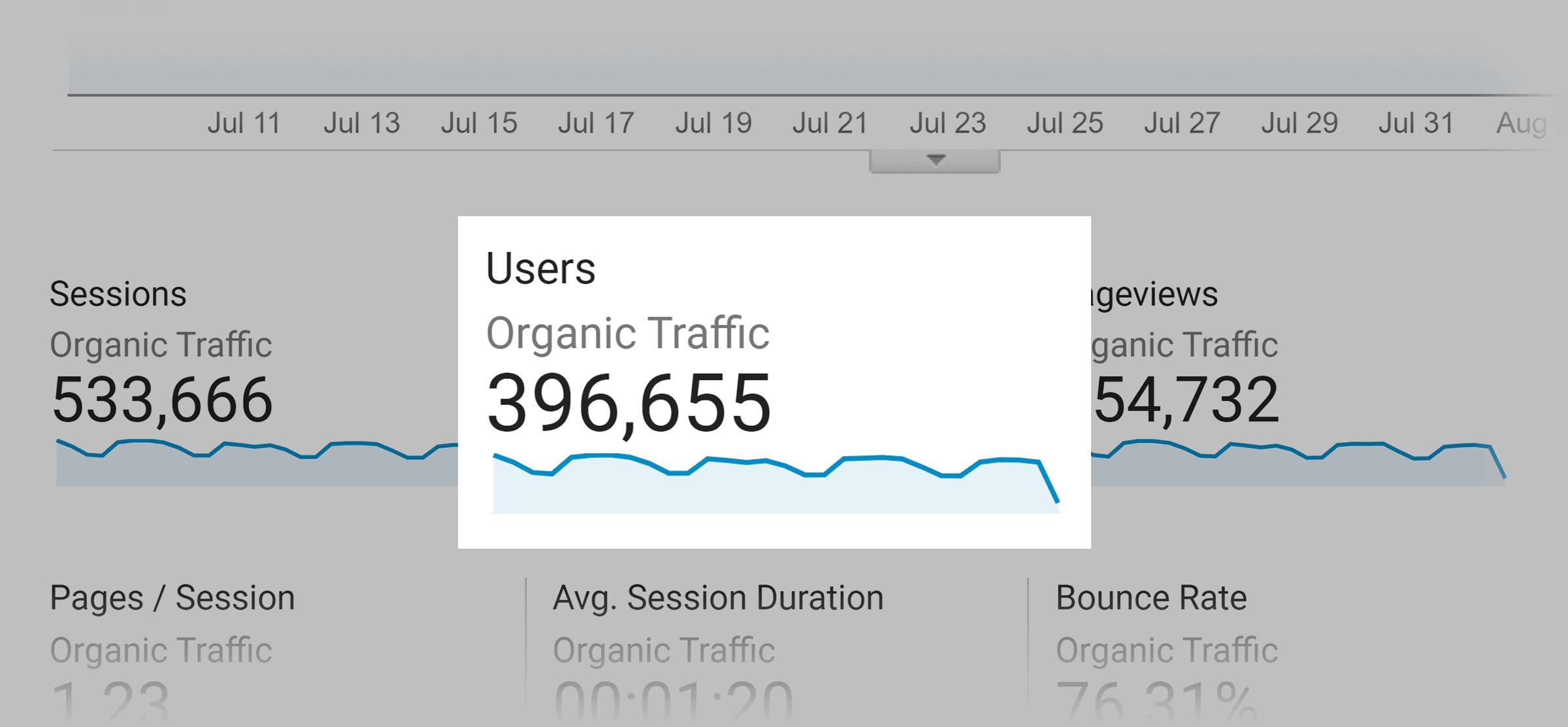 Backlinko monthly organic traffic – July 2021