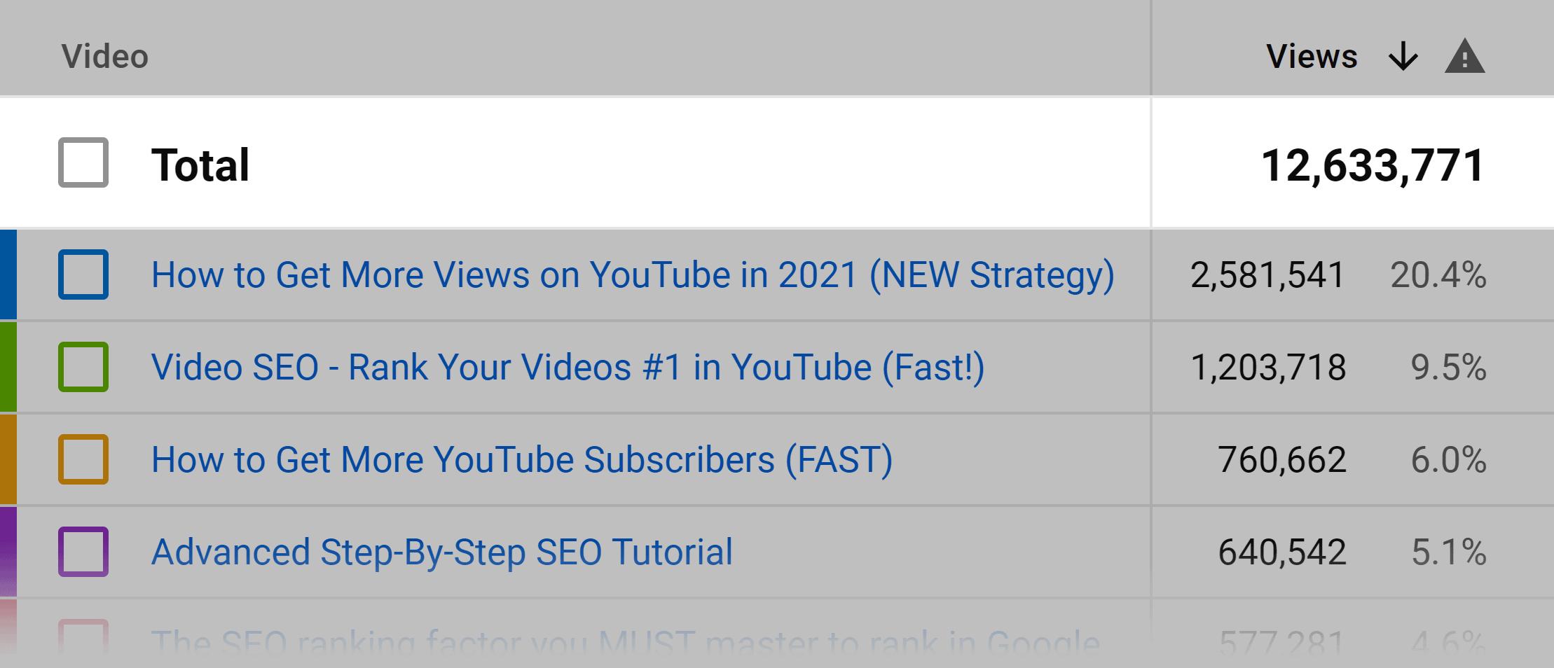 Backlinko YouTube – Total video views